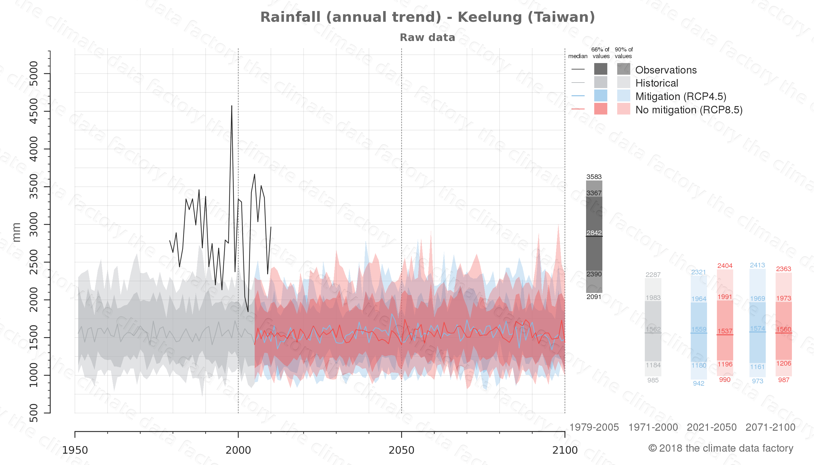 climate change data policy adaptation climate graph city data rainfall keelung taiwan