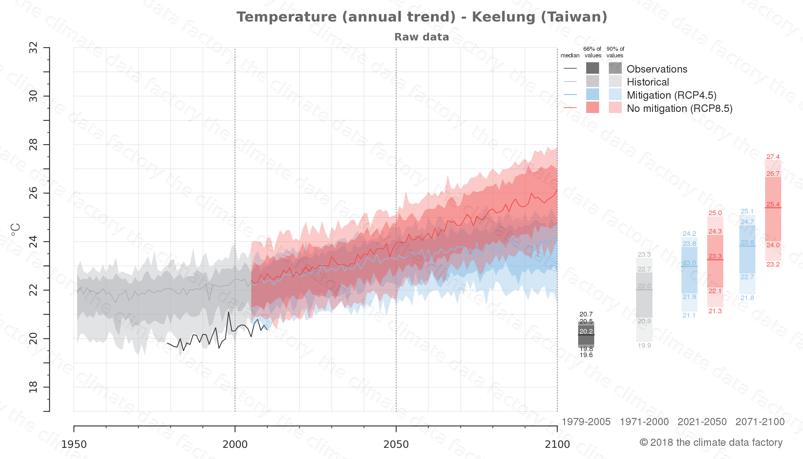 climate change data policy adaptation climate graph city data temperature keelung taiwan