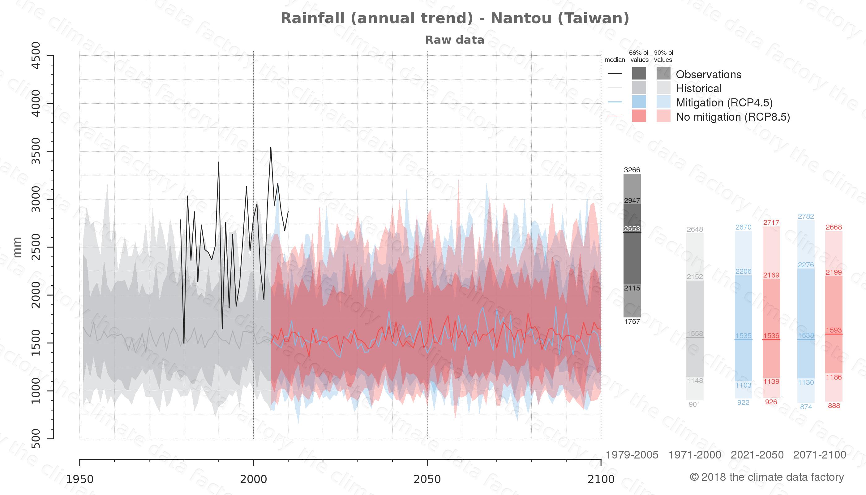 climate change data policy adaptation climate graph city data rainfall nantou taiwan
