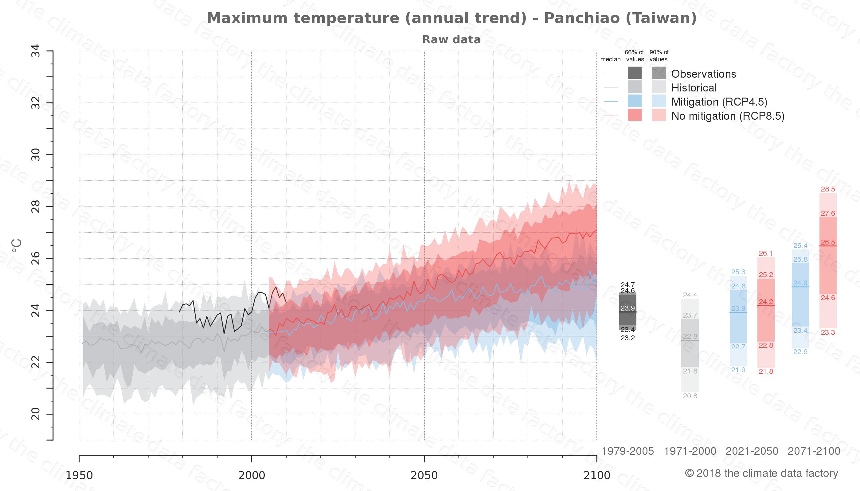 climate change data policy adaptation climate graph city data maximum-temperature panchiao taiwan