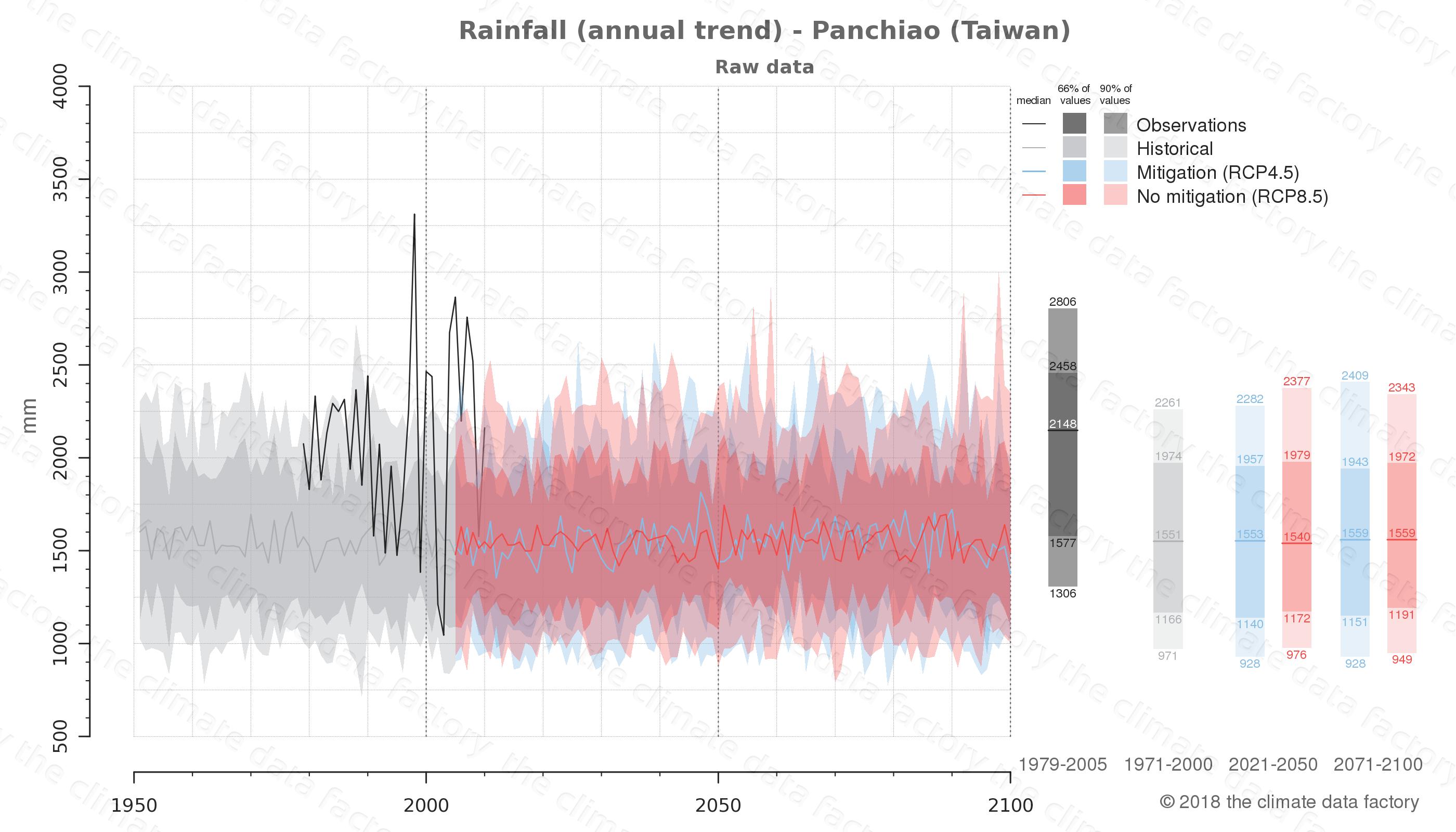 climate change data policy adaptation climate graph city data rainfall panchiao taiwan