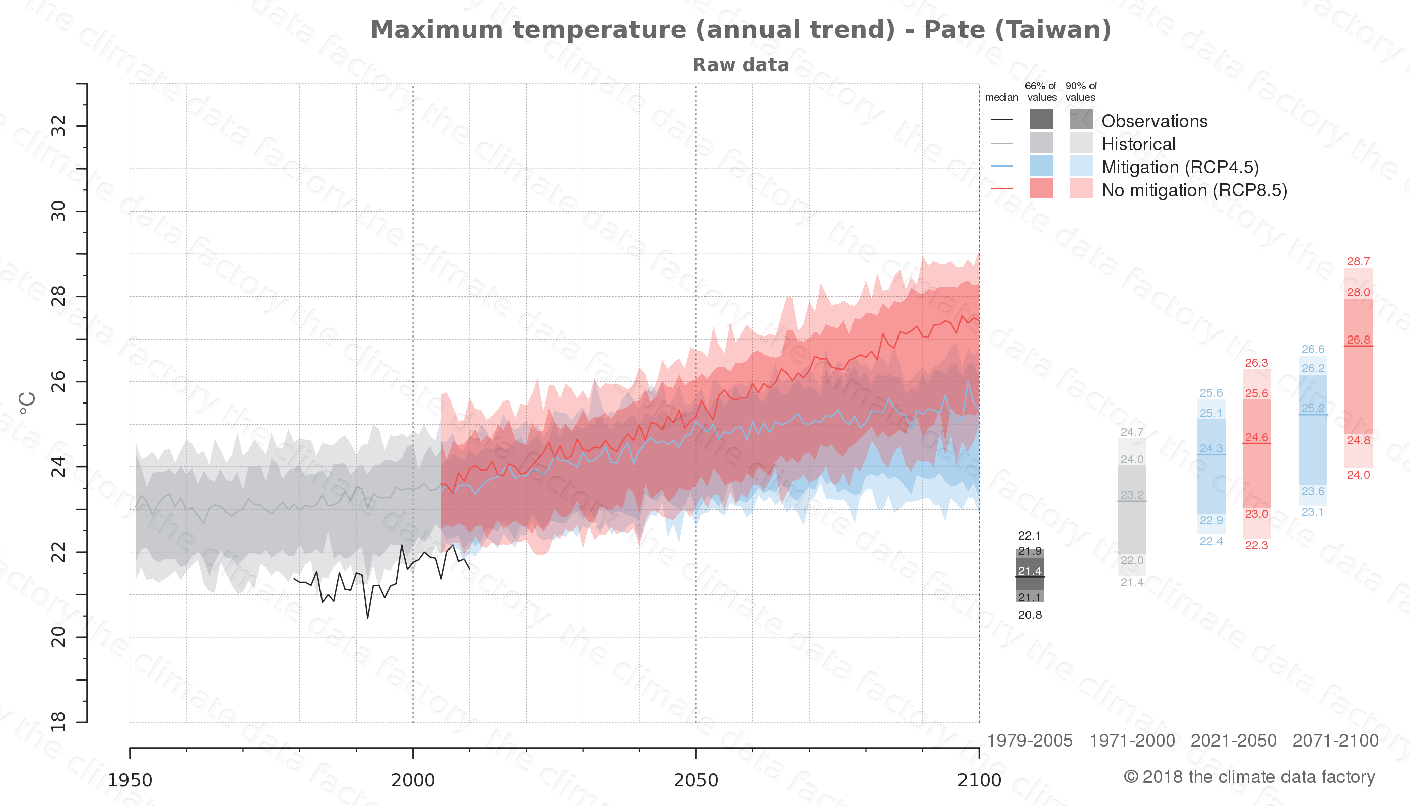 climate change data policy adaptation climate graph city data maximum-temperature pate taiwan