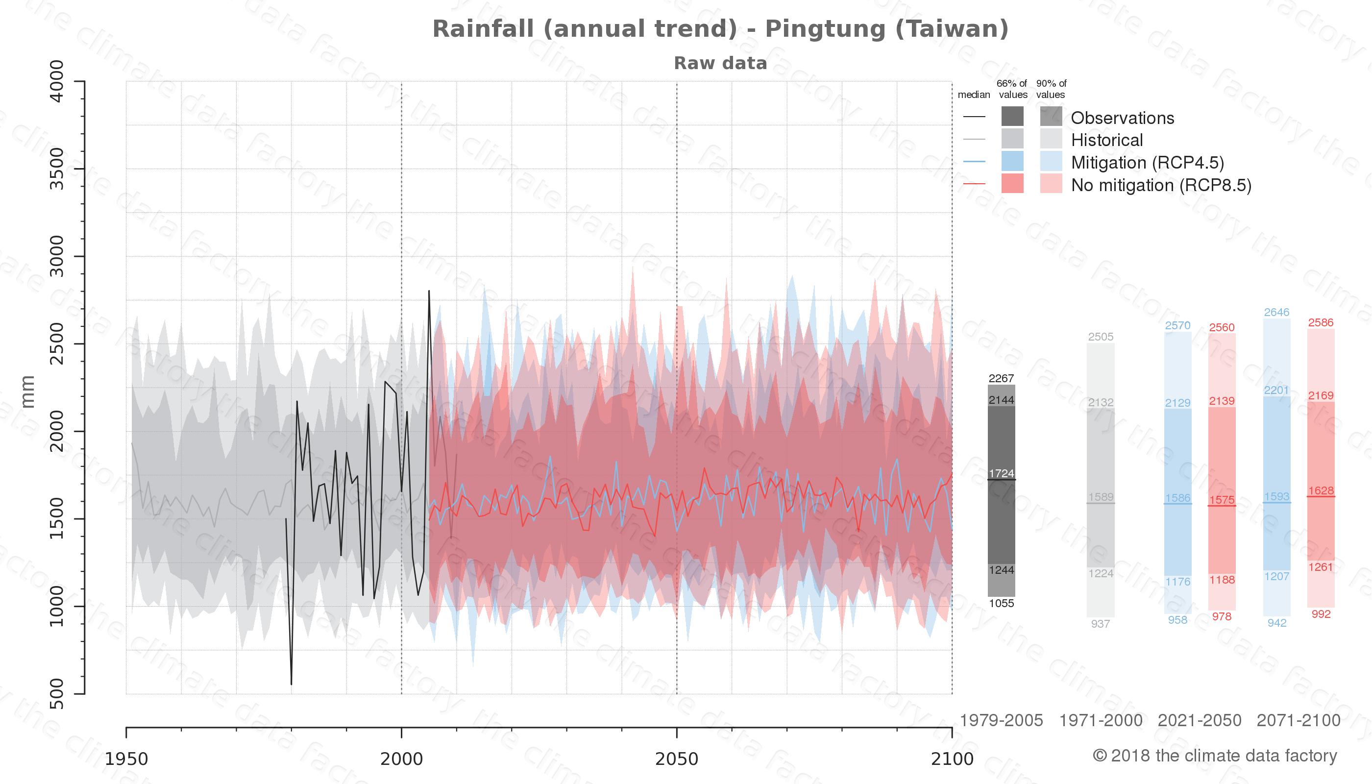 climate change data policy adaptation climate graph city data rainfall pingtung taiwan
