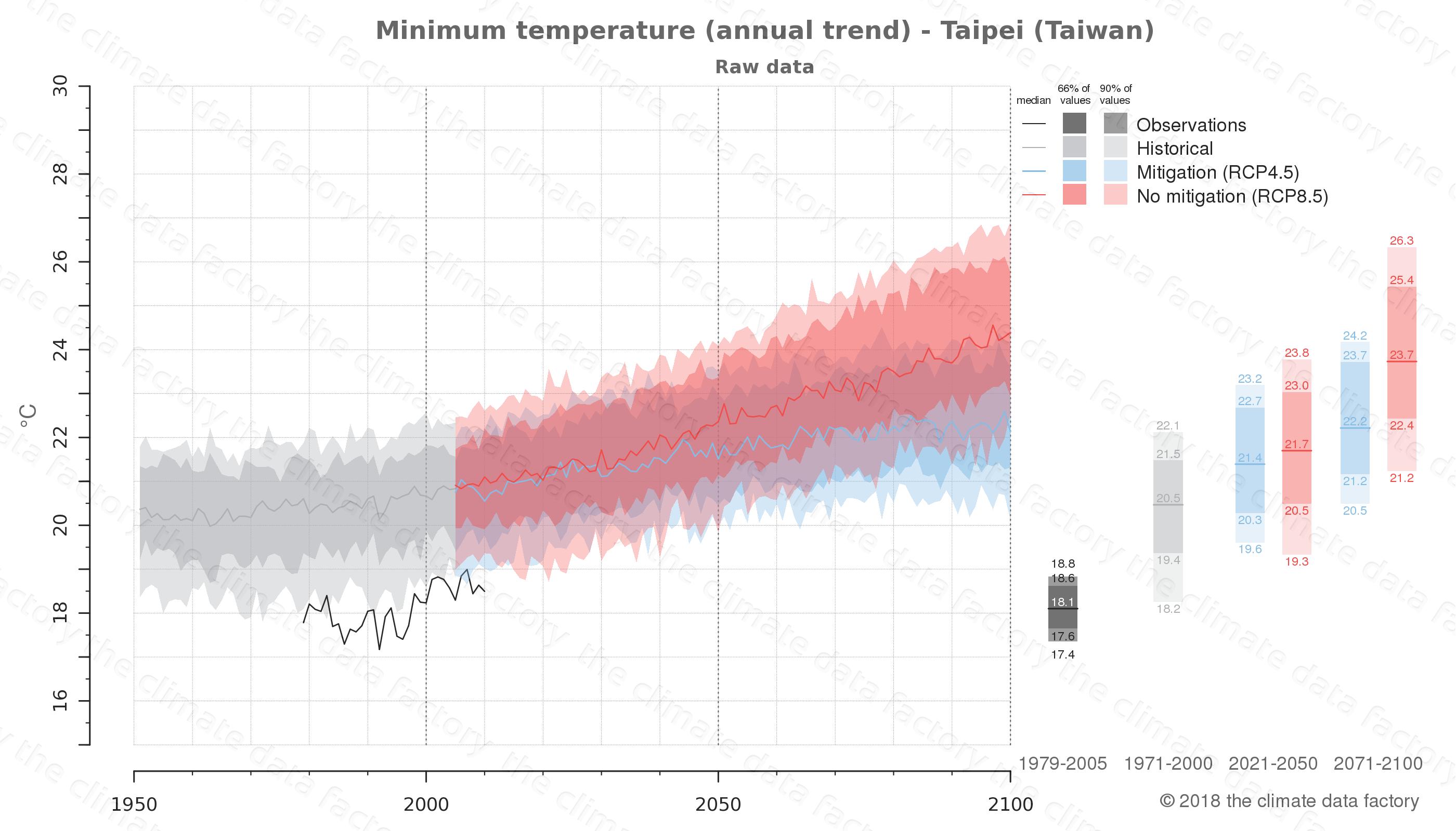 climate change data policy adaptation climate graph city data minimum-temperature taipei taiwan