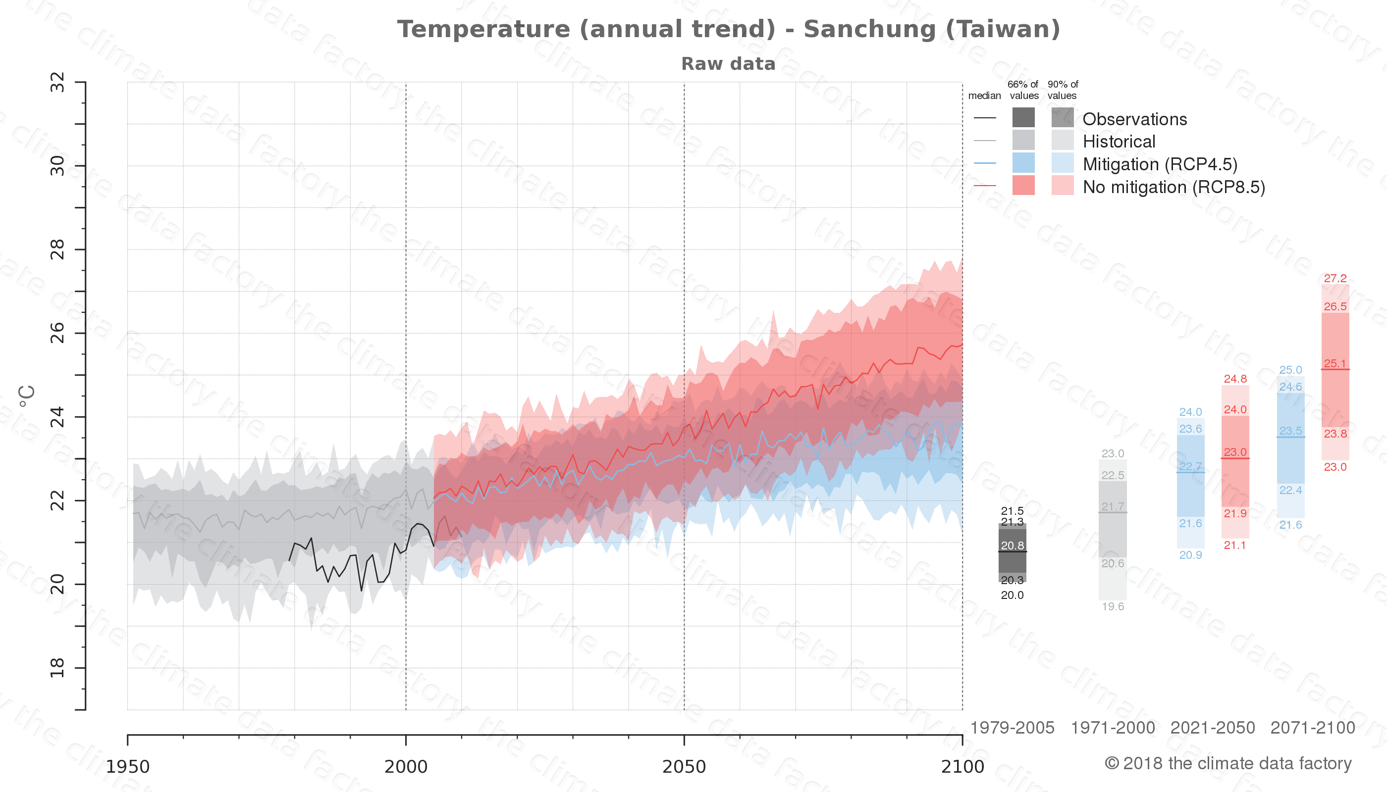 climate change data policy adaptation climate graph city data temperature sanchung taiwan