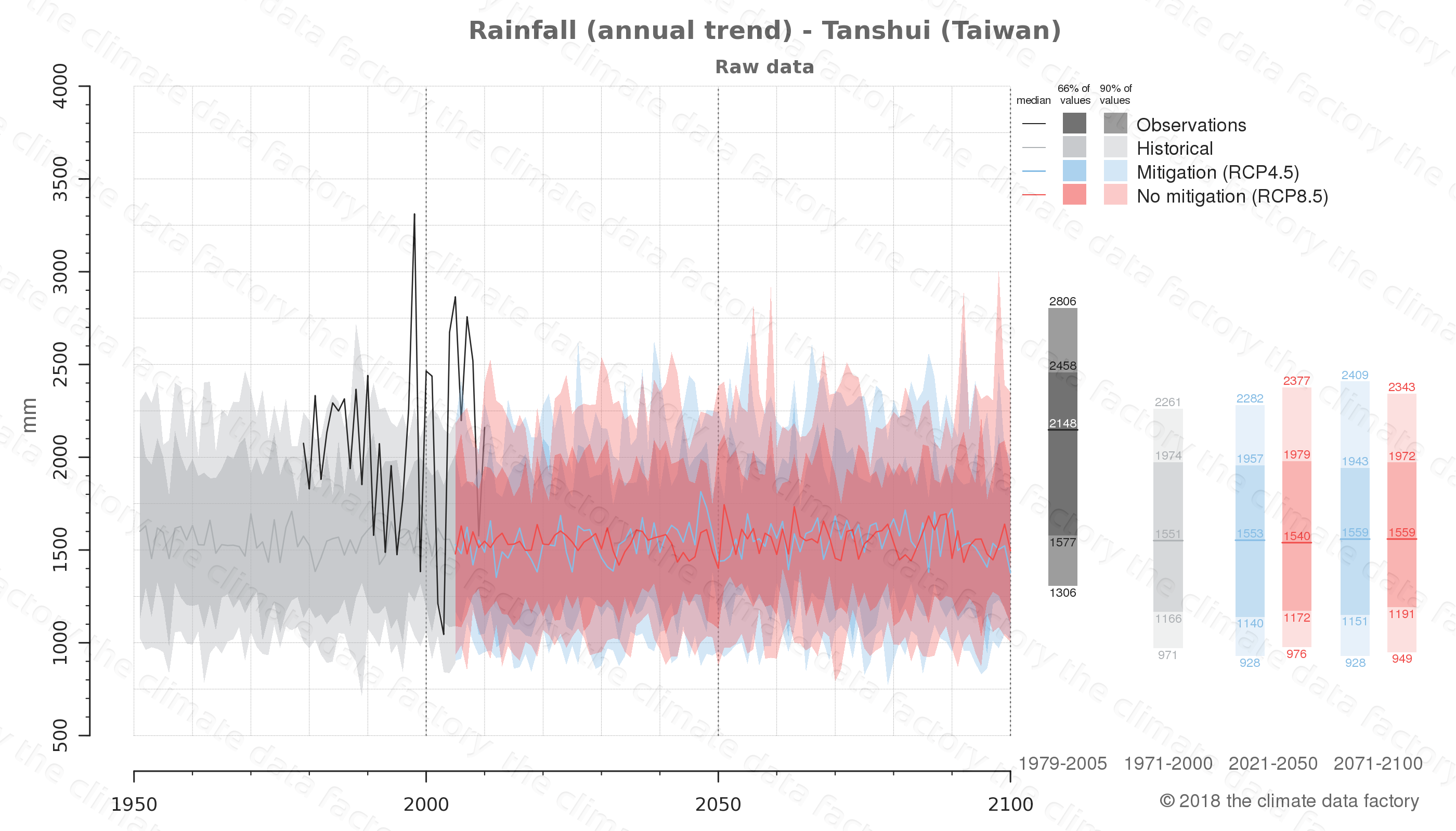 climate change data policy adaptation climate graph city data rainfall tanshui taiwan