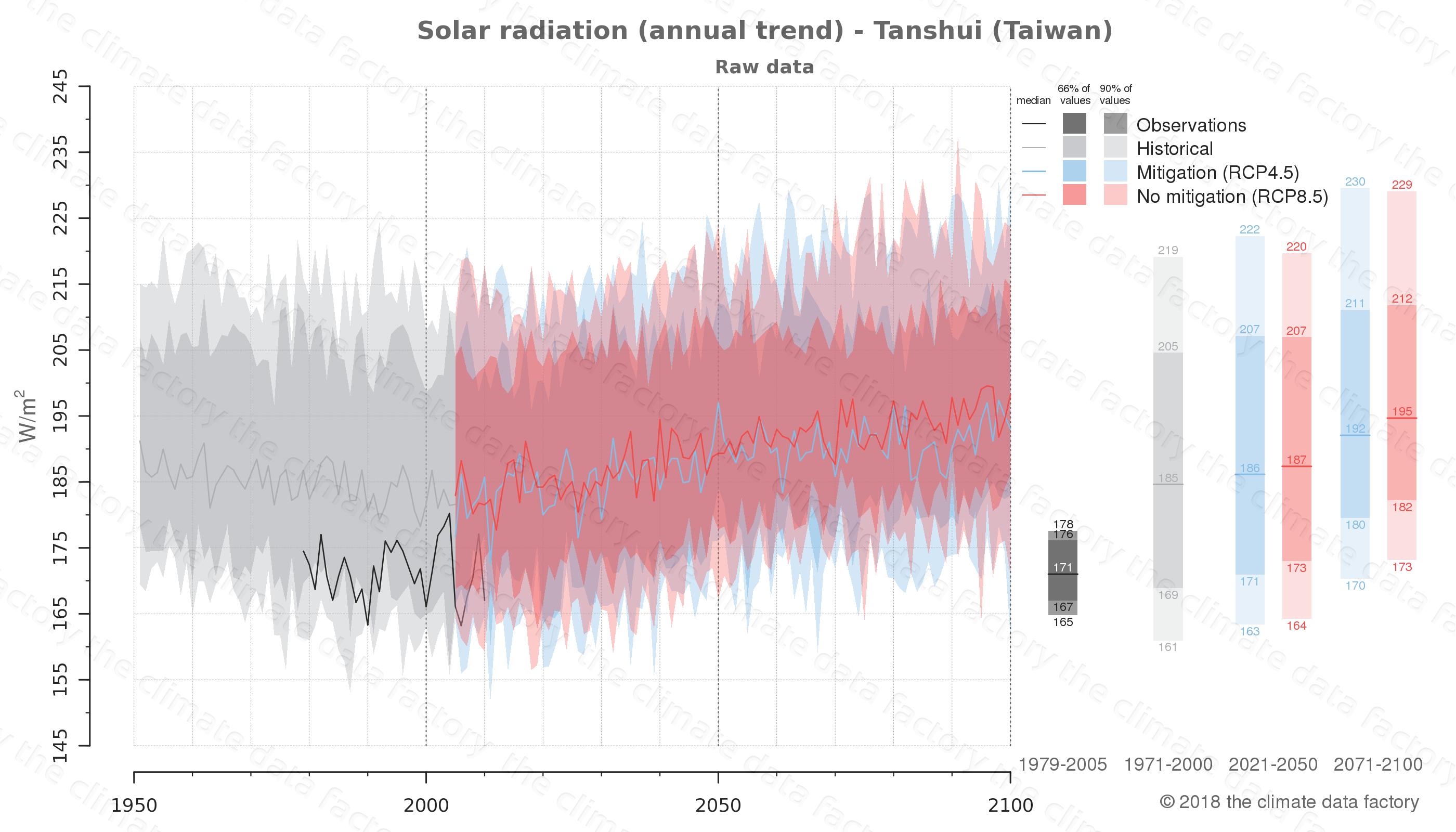 climate change data policy adaptation climate graph city data solar-radiation tanshui taiwan