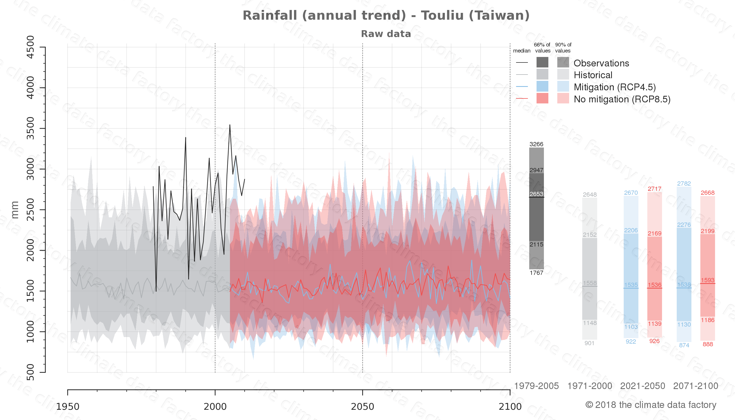 climate change data policy adaptation climate graph city data rainfall touliu taiwan