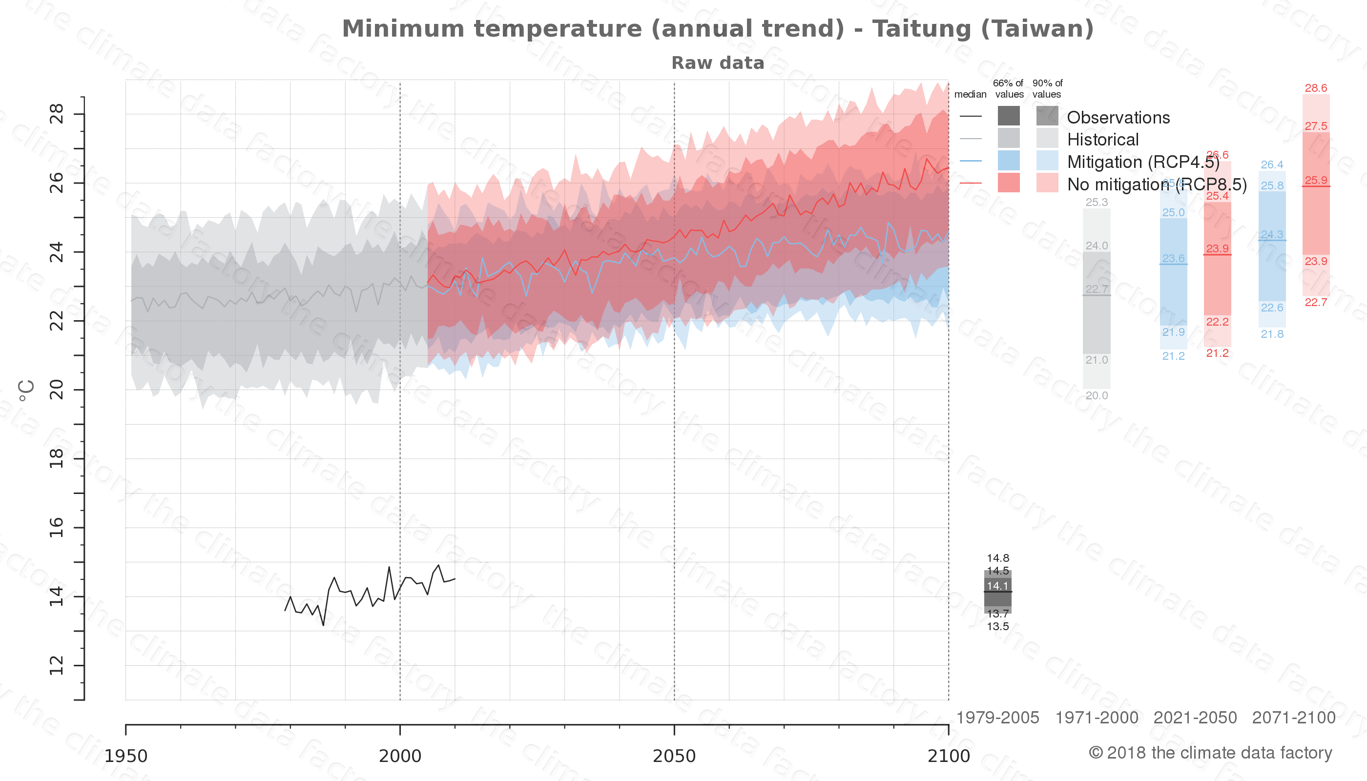 climate change data policy adaptation climate graph city data minimum-temperature taitung taiwan