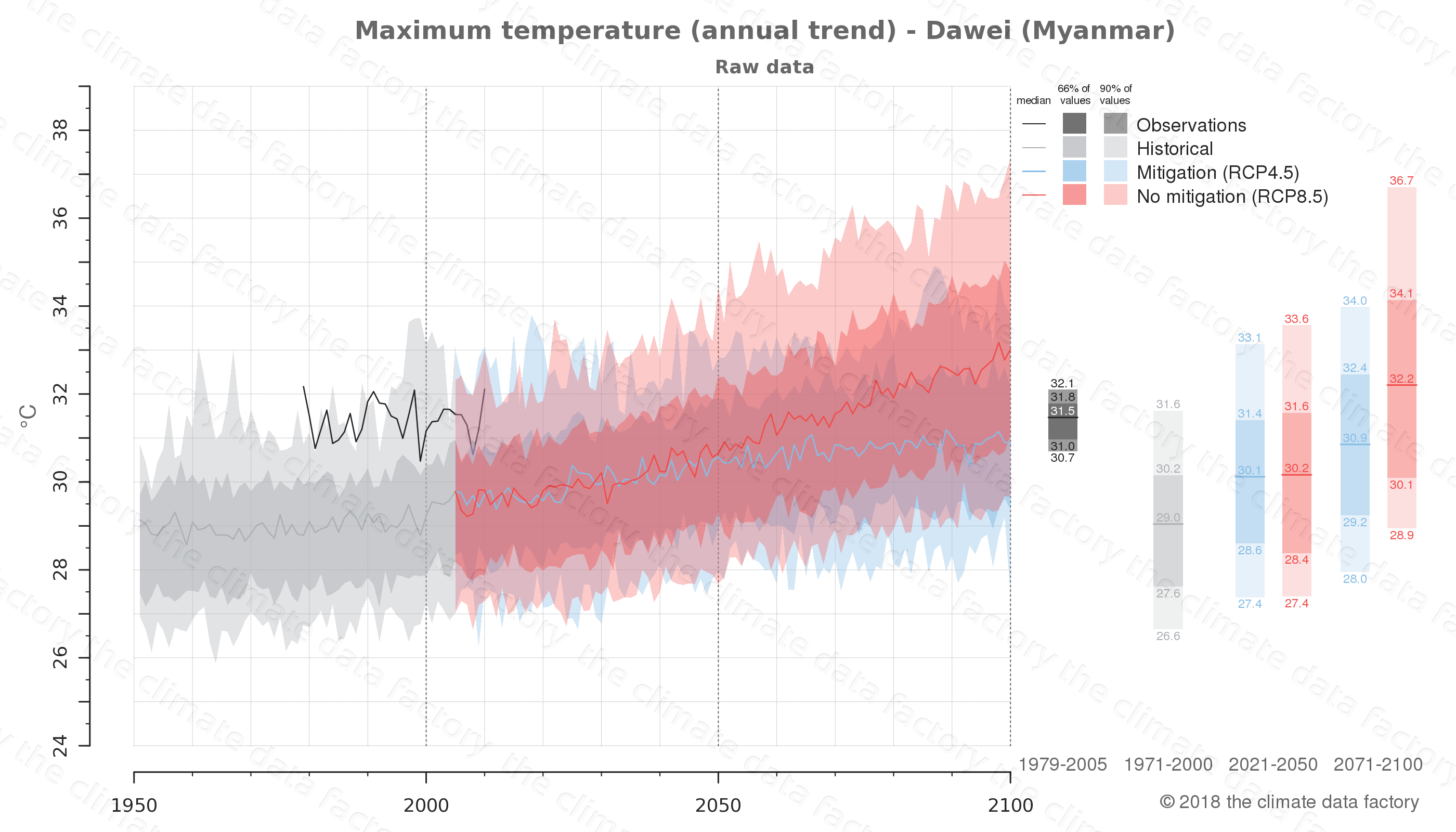 climate change data policy adaptation climate graph city data maximum-temperature dawei myanmar
