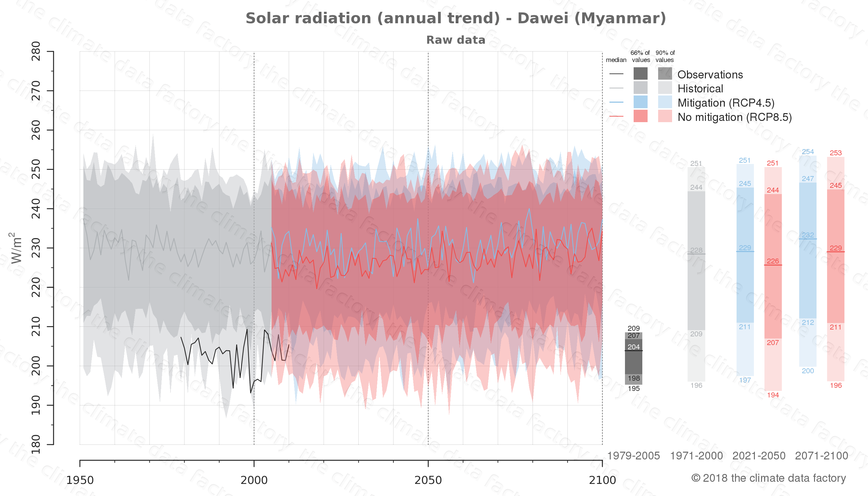 climate change data policy adaptation climate graph city data solar-radiation dawei myanmar
