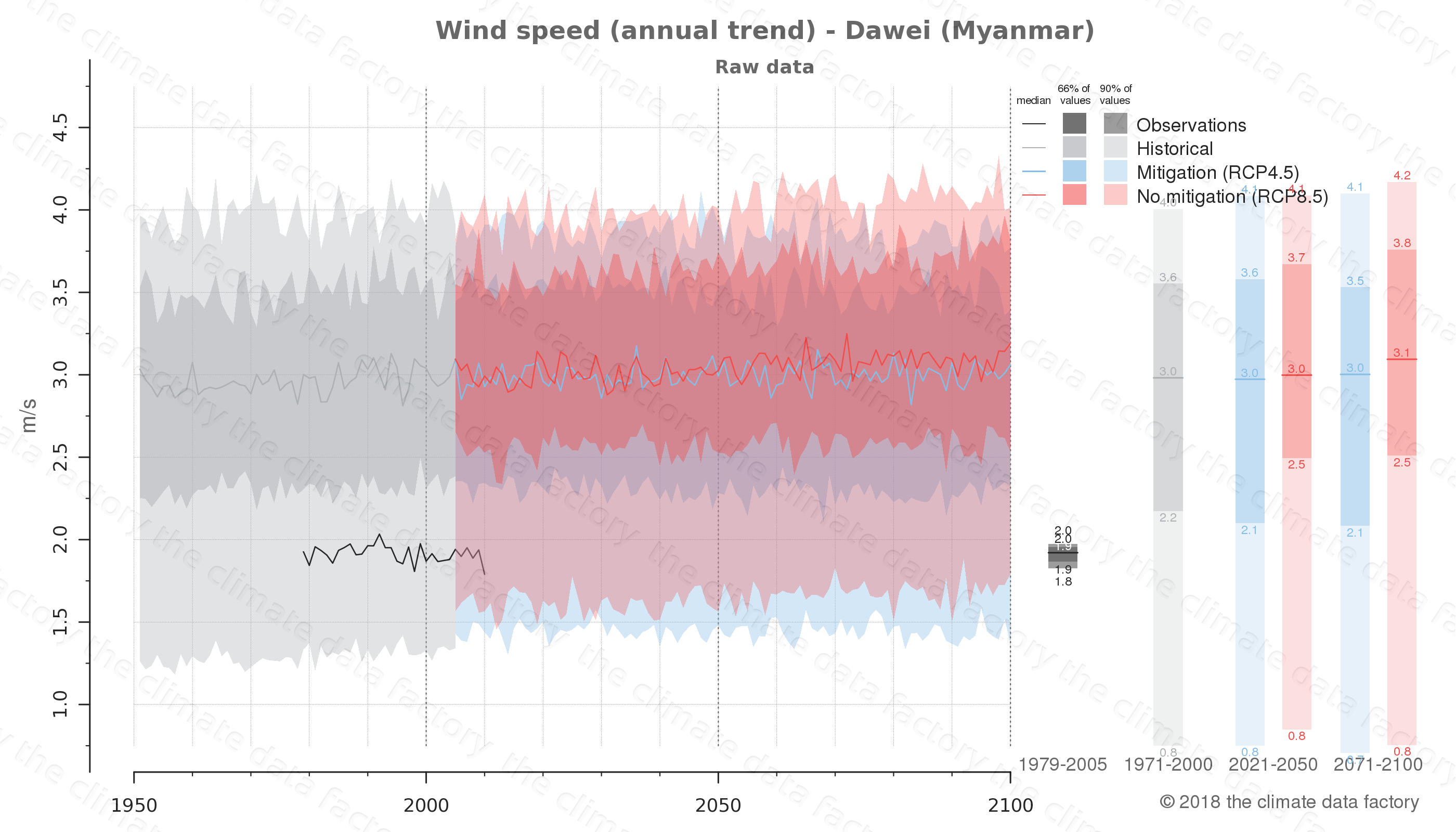 climate change data policy adaptation climate graph city data wind-speed dawei myanmar