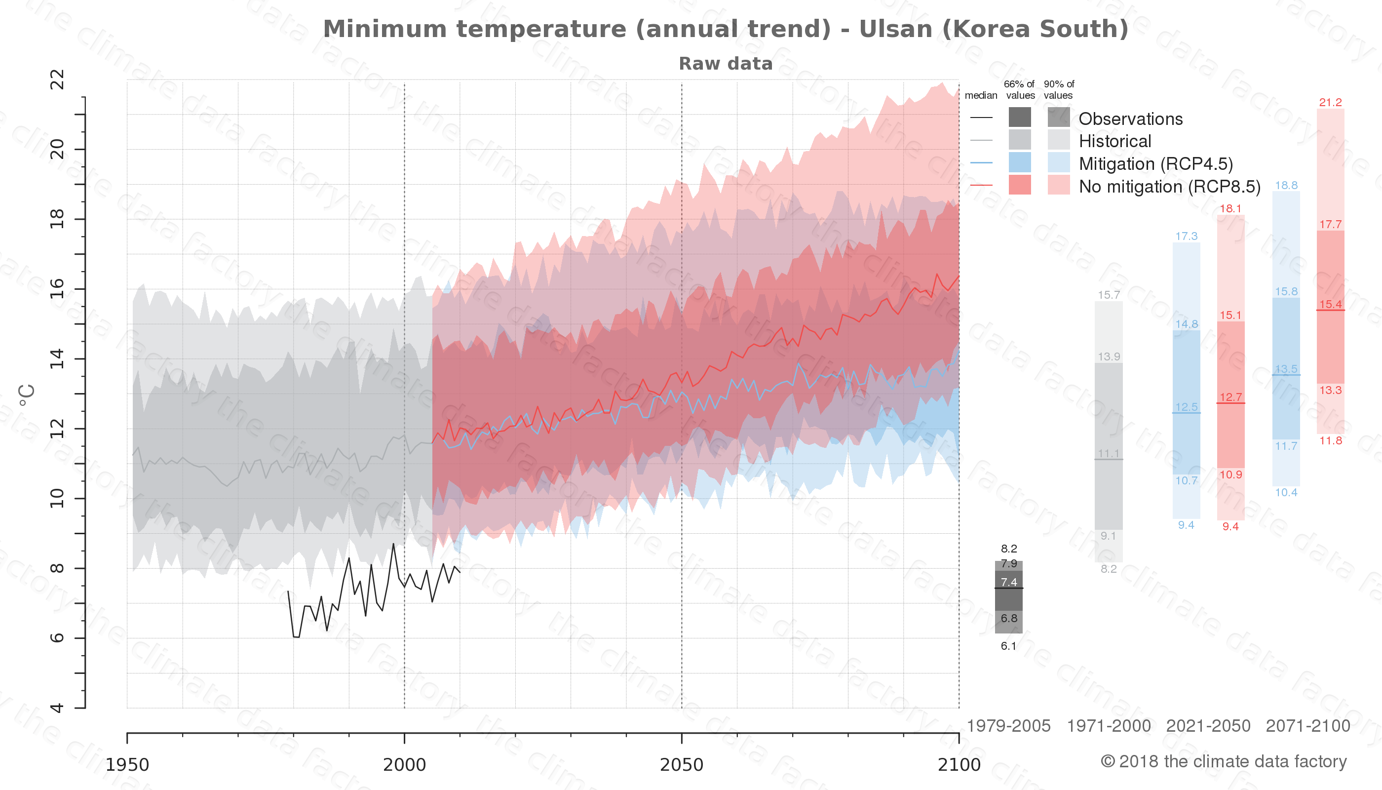 climate change data policy adaptation climate graph city data minimum-temperature ulsan south korea