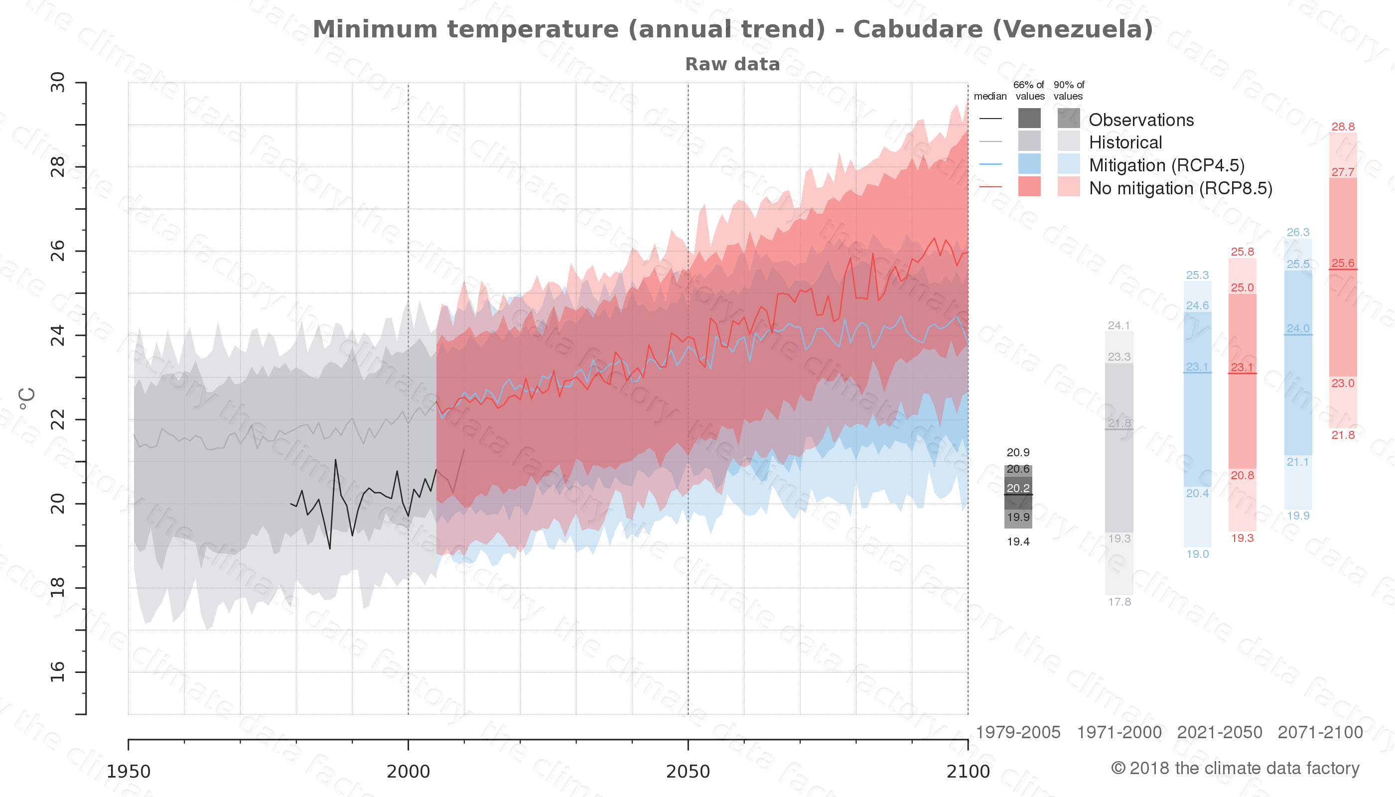 climate change data policy adaptation climate graph city data minimum-temperature cabudare venezuela