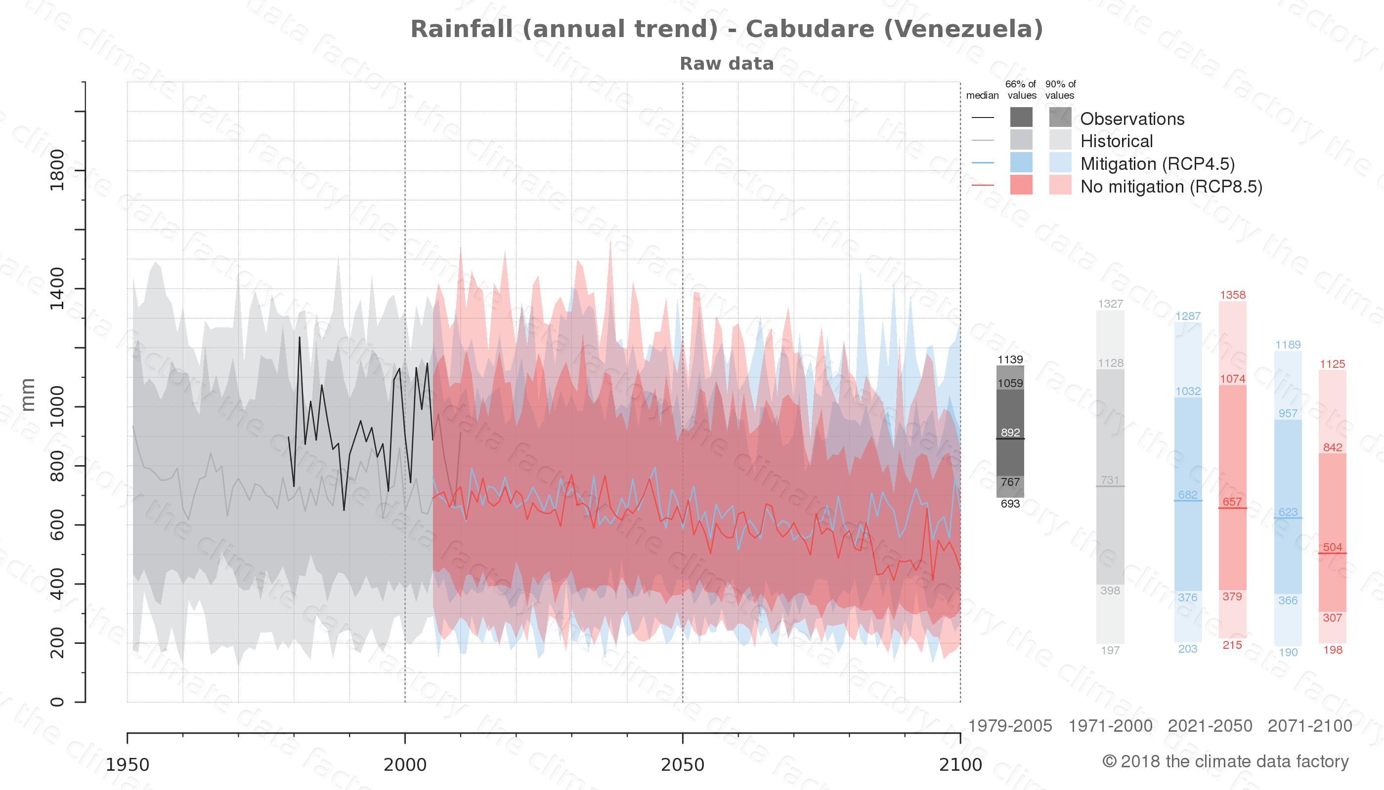 climate change data policy adaptation climate graph city data rainfall cabudare venezuela