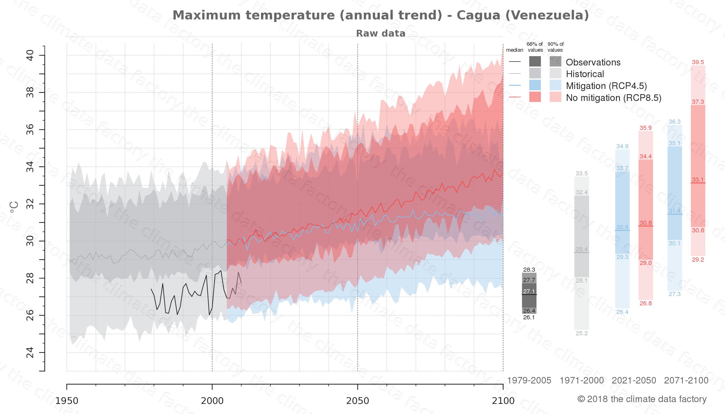 climate change data policy adaptation climate graph city data maximum-temperature cagua venezuela