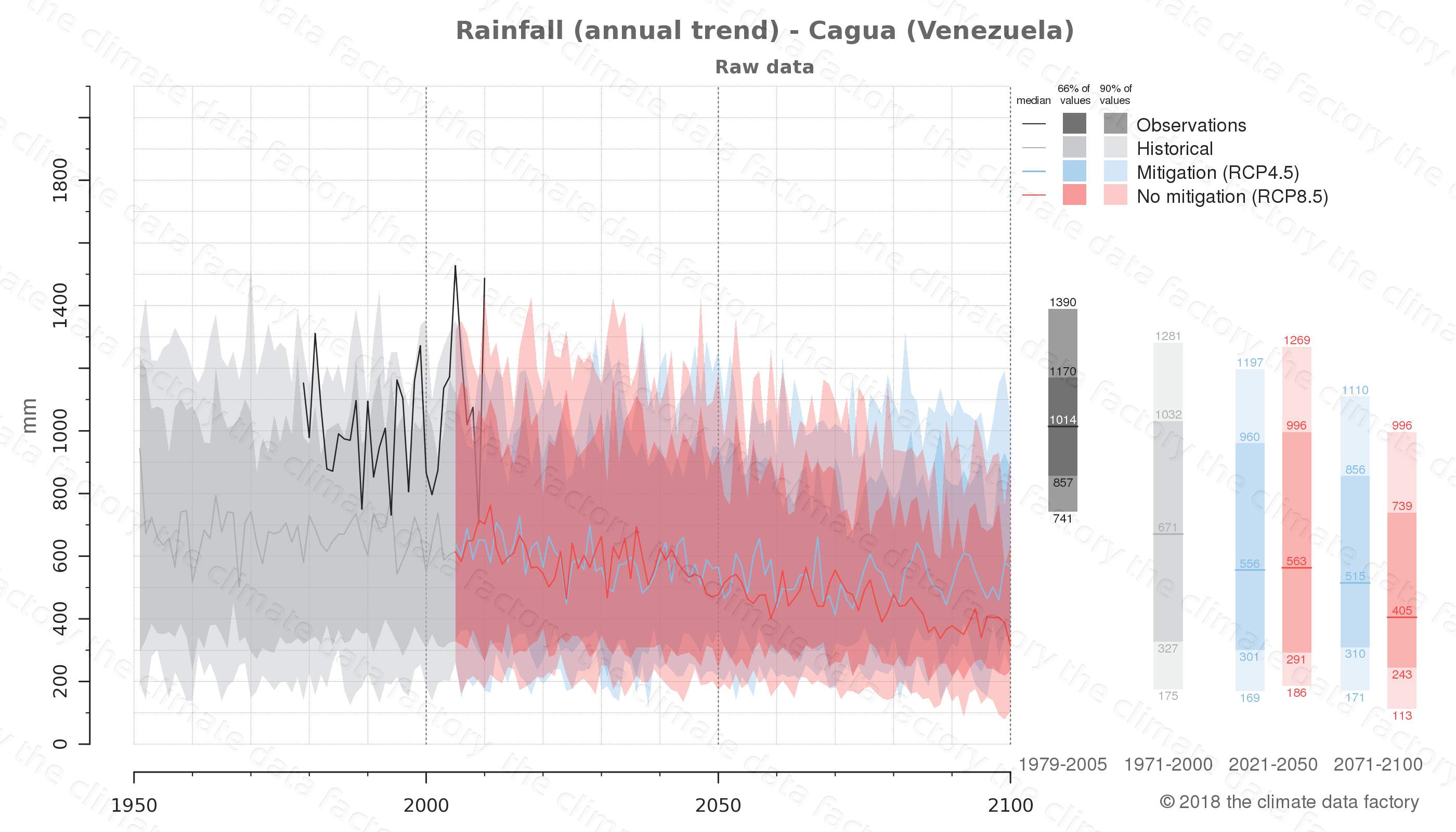 climate change data policy adaptation climate graph city data rainfall cagua venezuela
