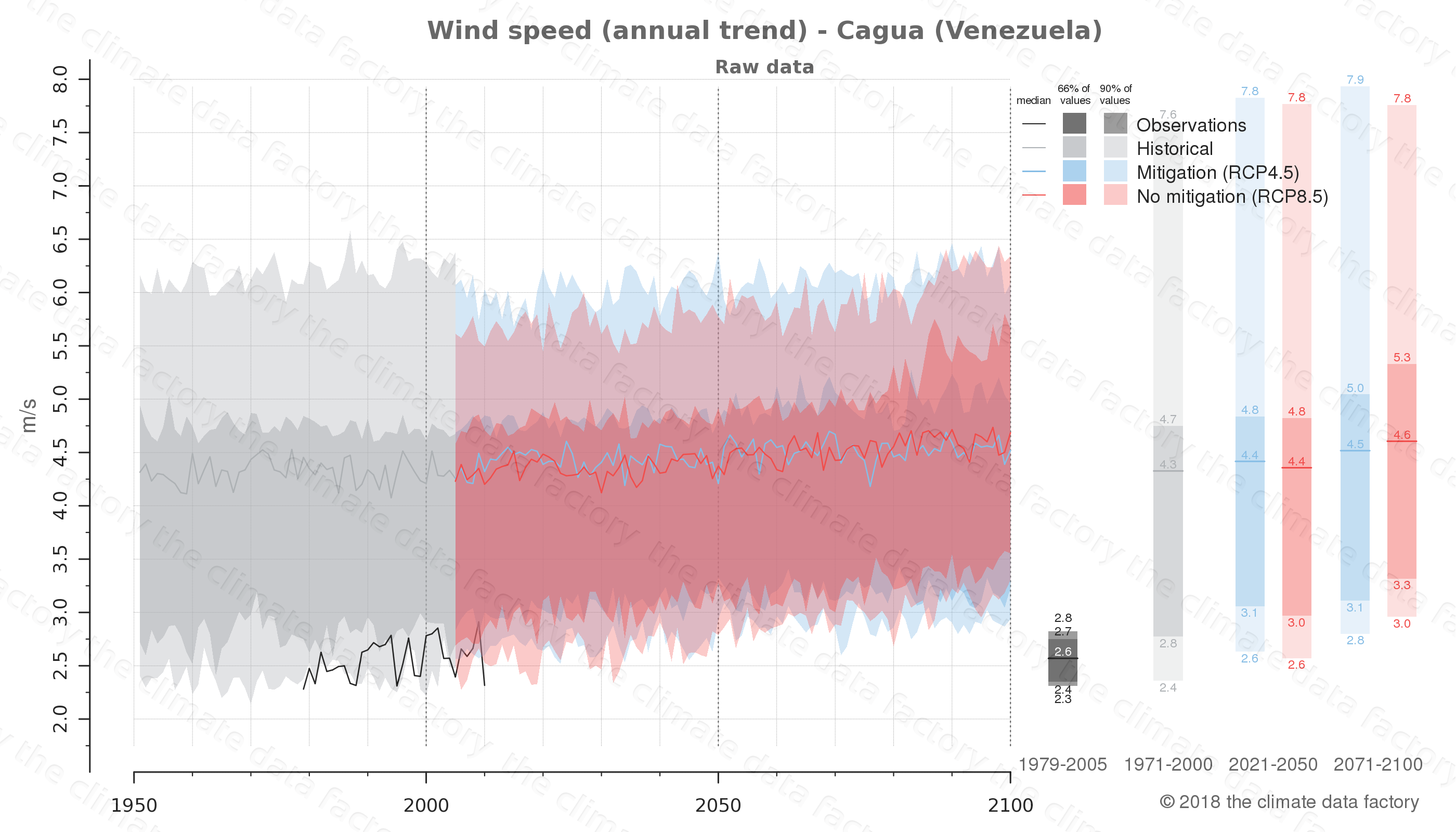 climate change data policy adaptation climate graph city data wind-speed cagua venezuela