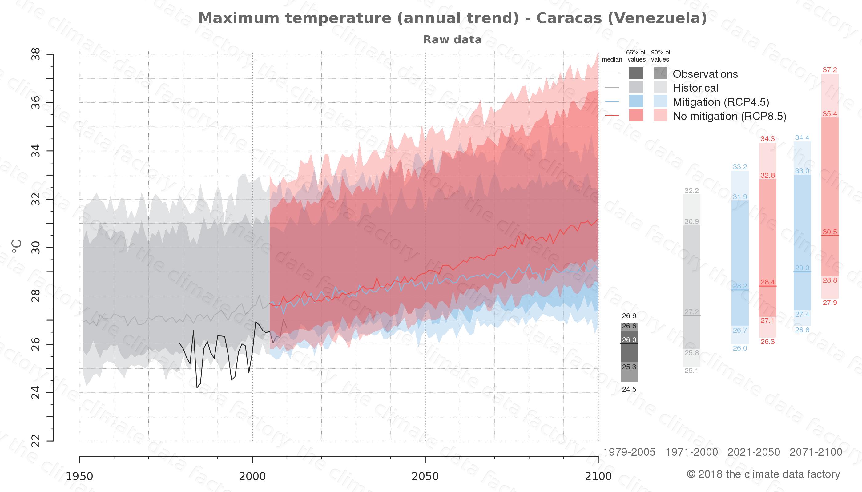 climate change data policy adaptation climate graph city data maximum-temperature caracas venezuela
