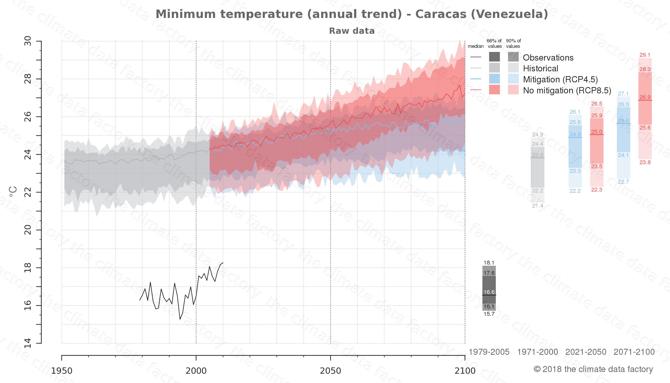 climate change data policy adaptation climate graph city data minimum-temperature caracas venezuela