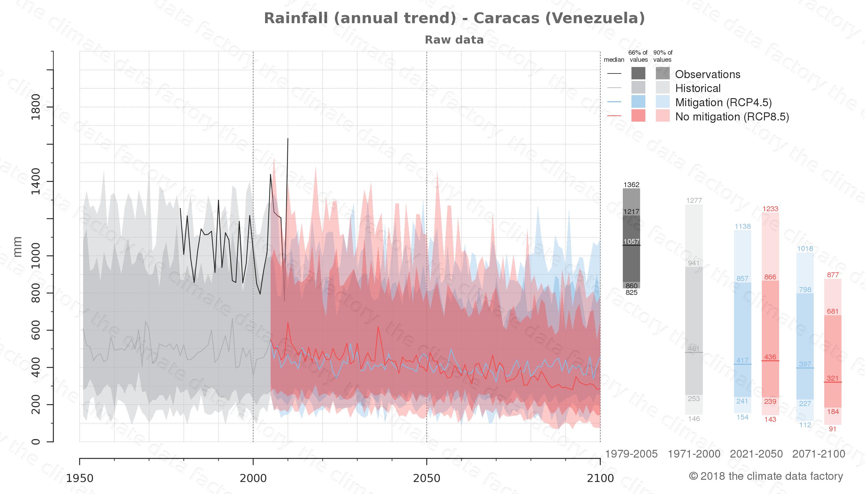 climate change data policy adaptation climate graph city data rainfall caracas venezuela