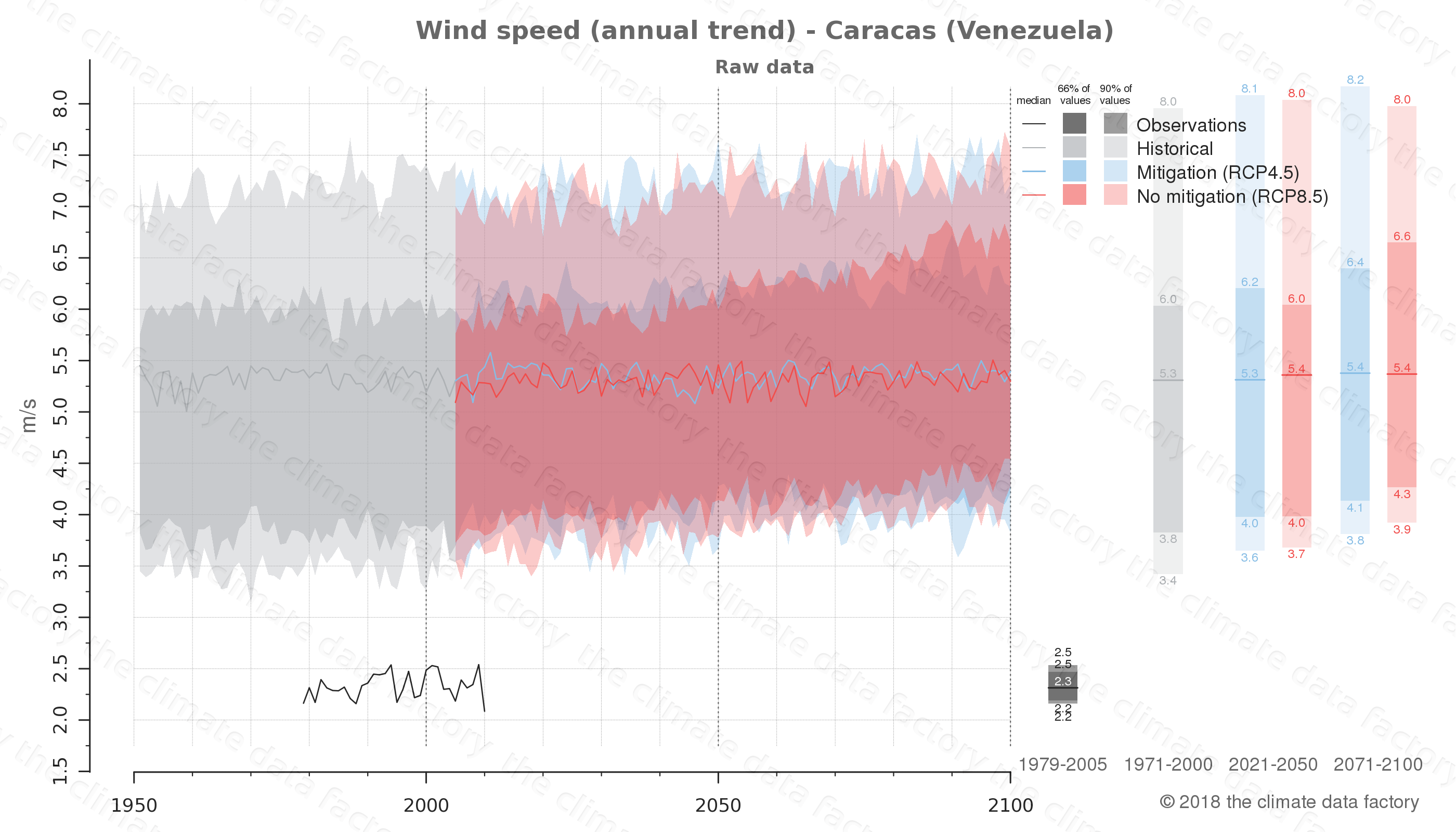climate change data policy adaptation climate graph city data wind-speed caracas venezuela