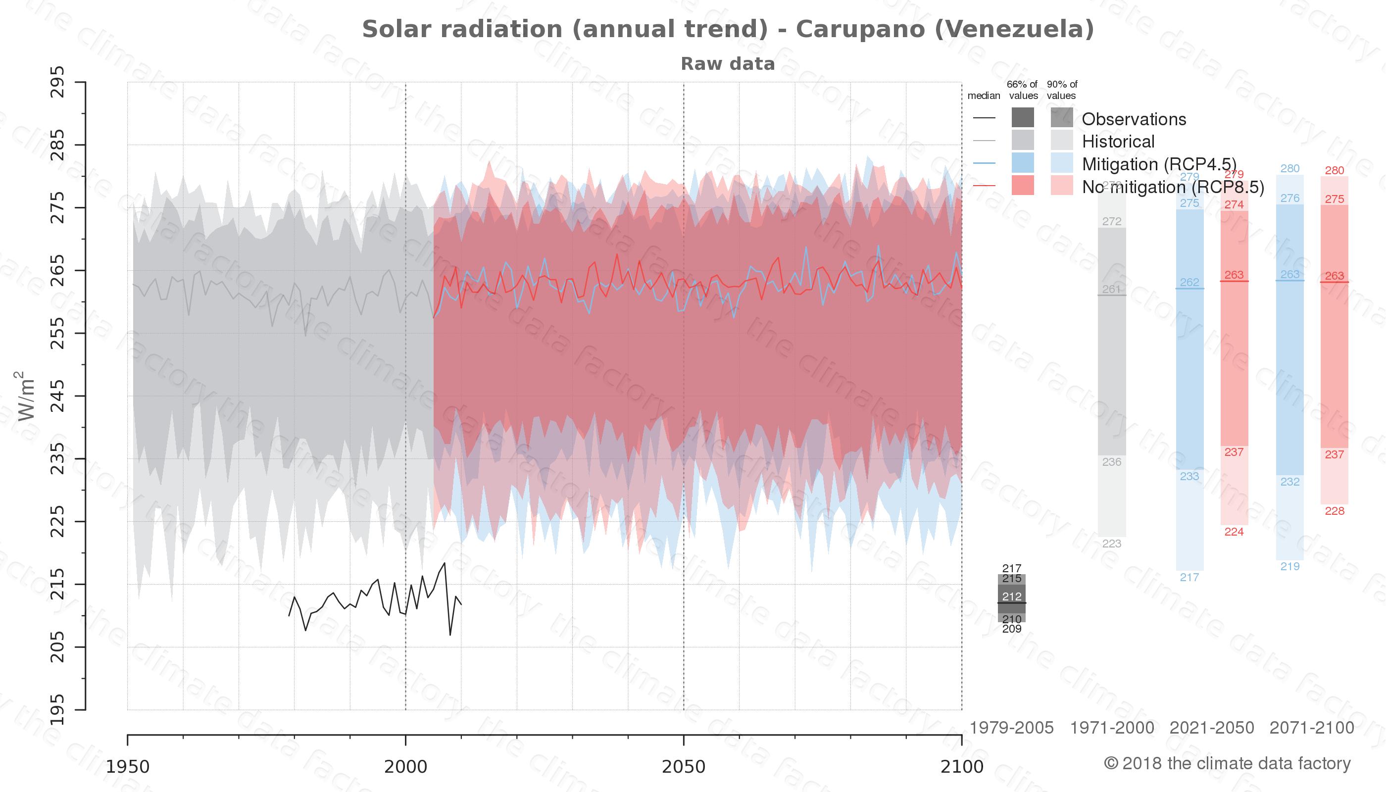 climate change data policy adaptation climate graph city data solar-radiation carupano venezuela