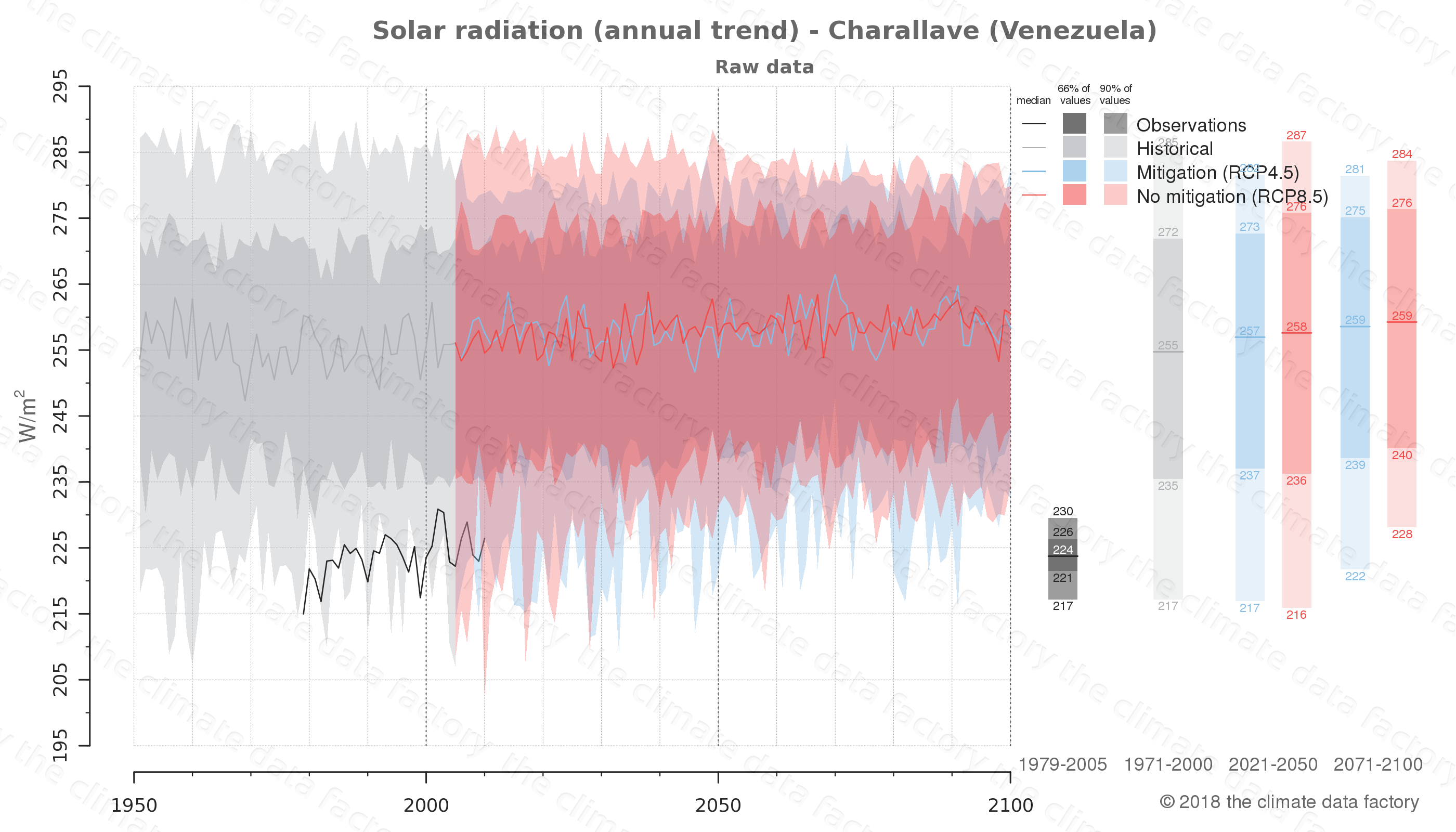 climate change data policy adaptation climate graph city data solar-radiation charallave venezuela