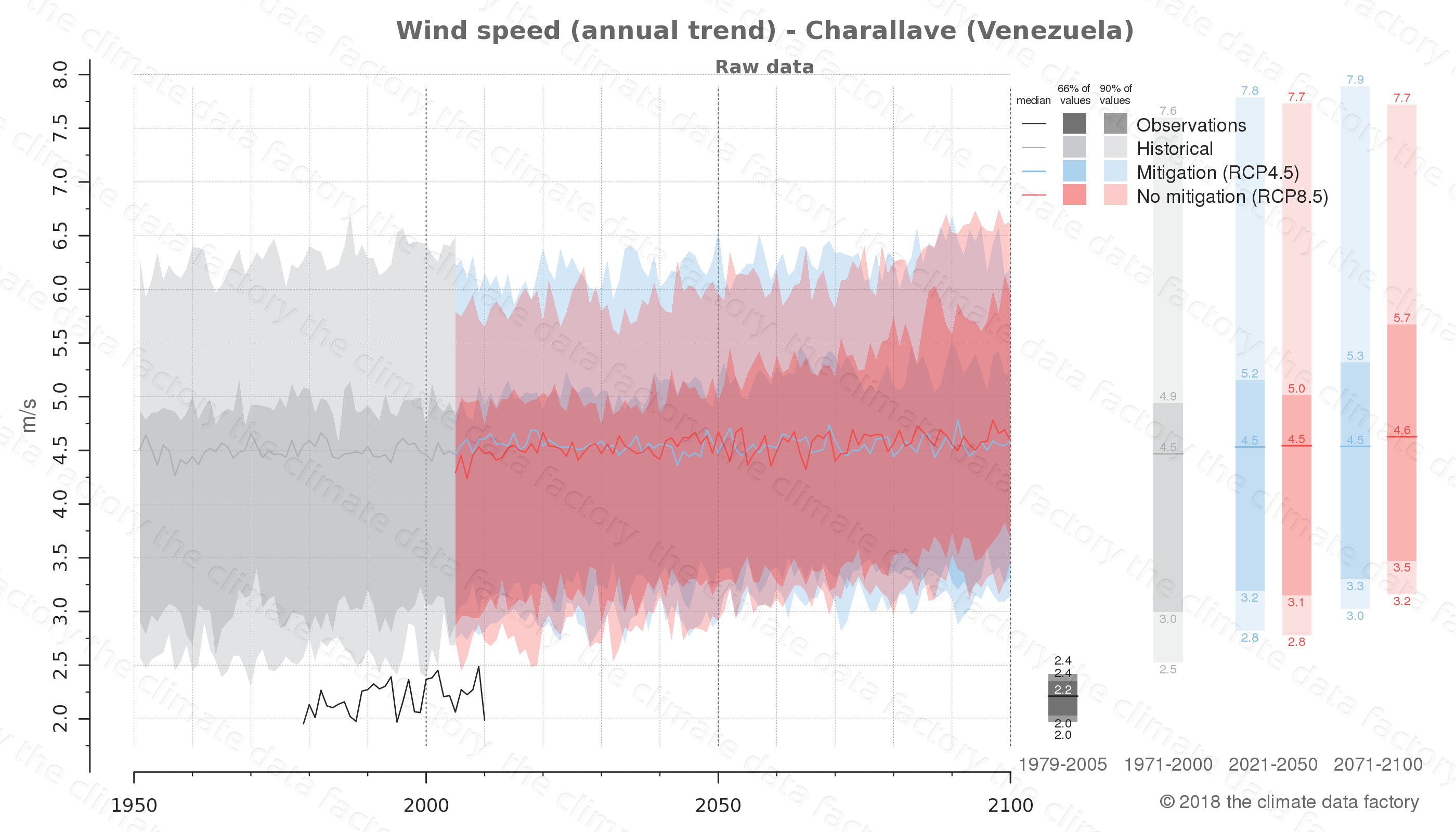climate change data policy adaptation climate graph city data wind-speed charallave venezuela