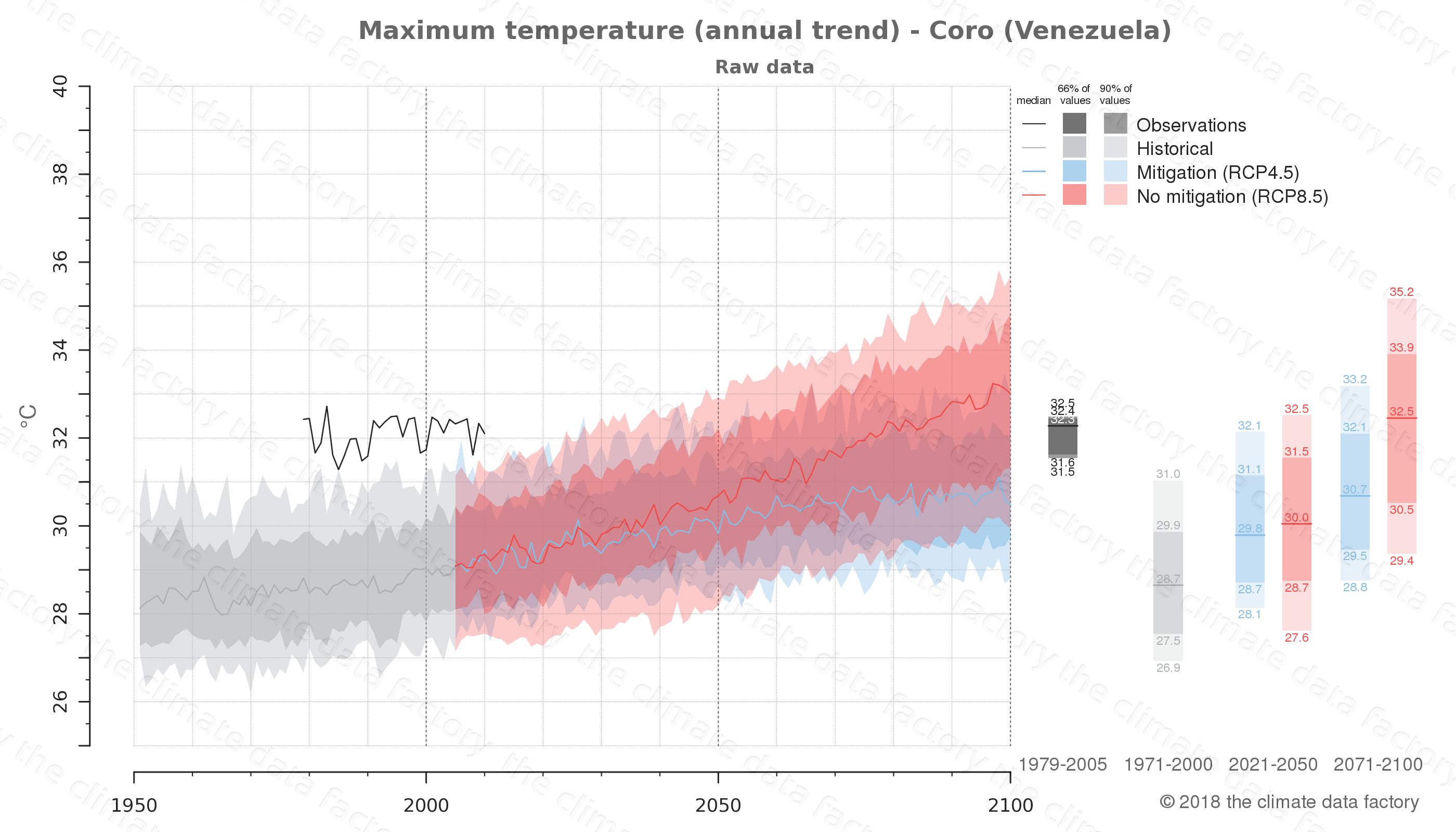 climate change data policy adaptation climate graph city data maximum-temperature coro venezuela