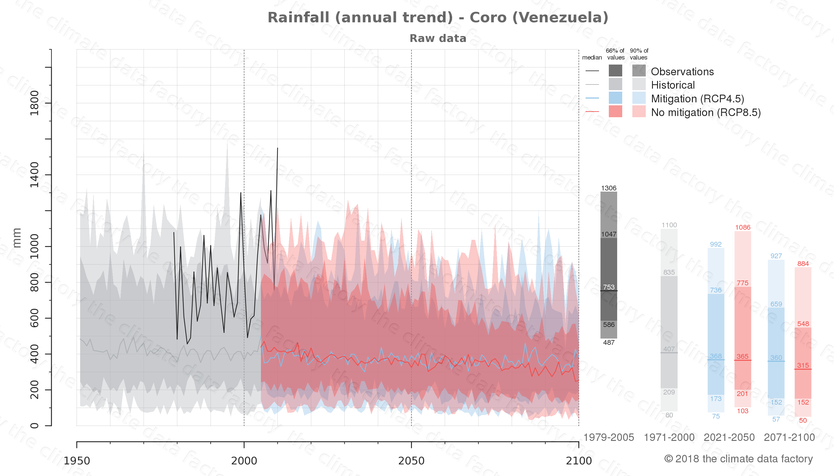 climate change data policy adaptation climate graph city data rainfall coro venezuela