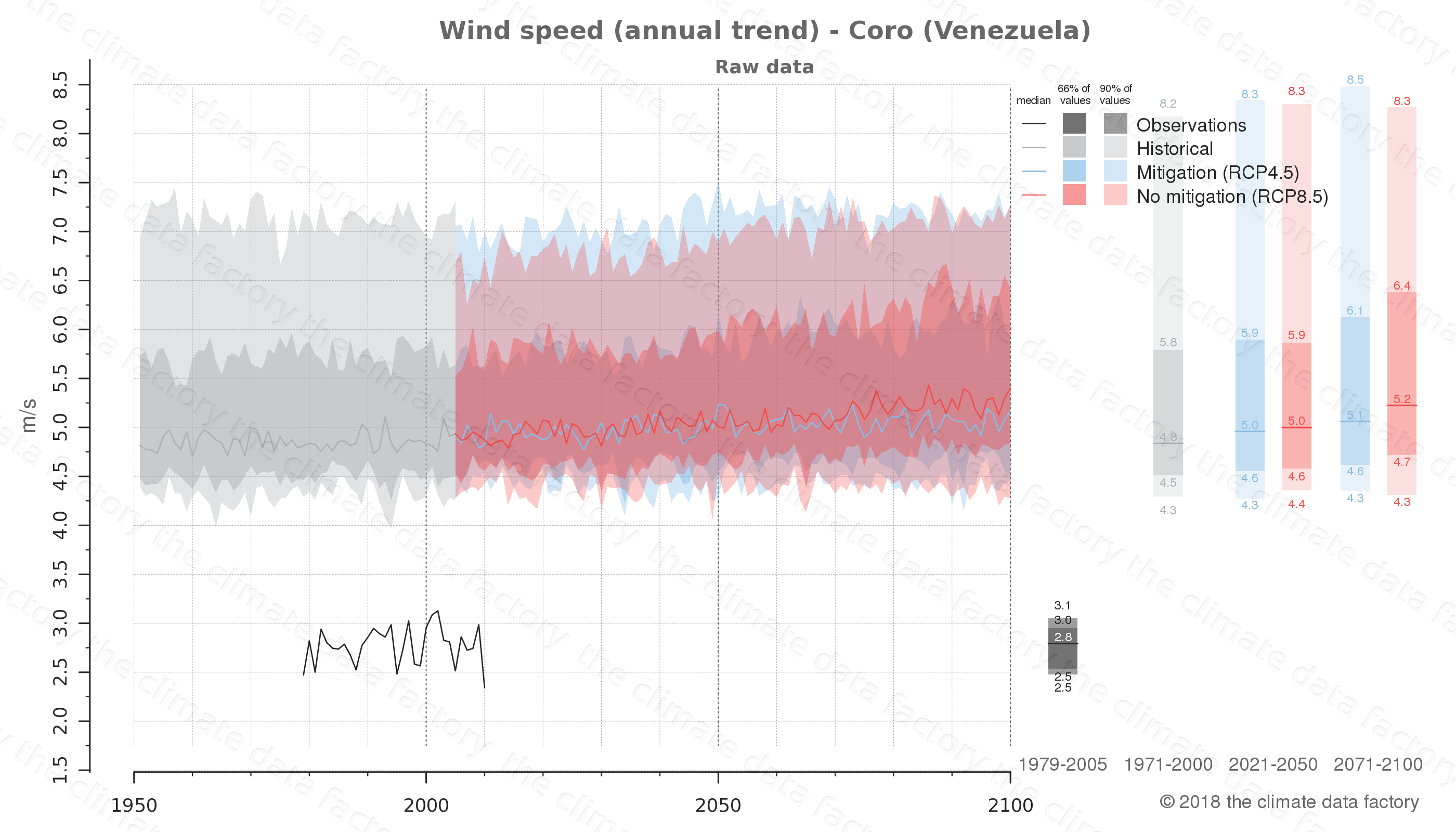 climate change data policy adaptation climate graph city data wind-speed coro venezuela