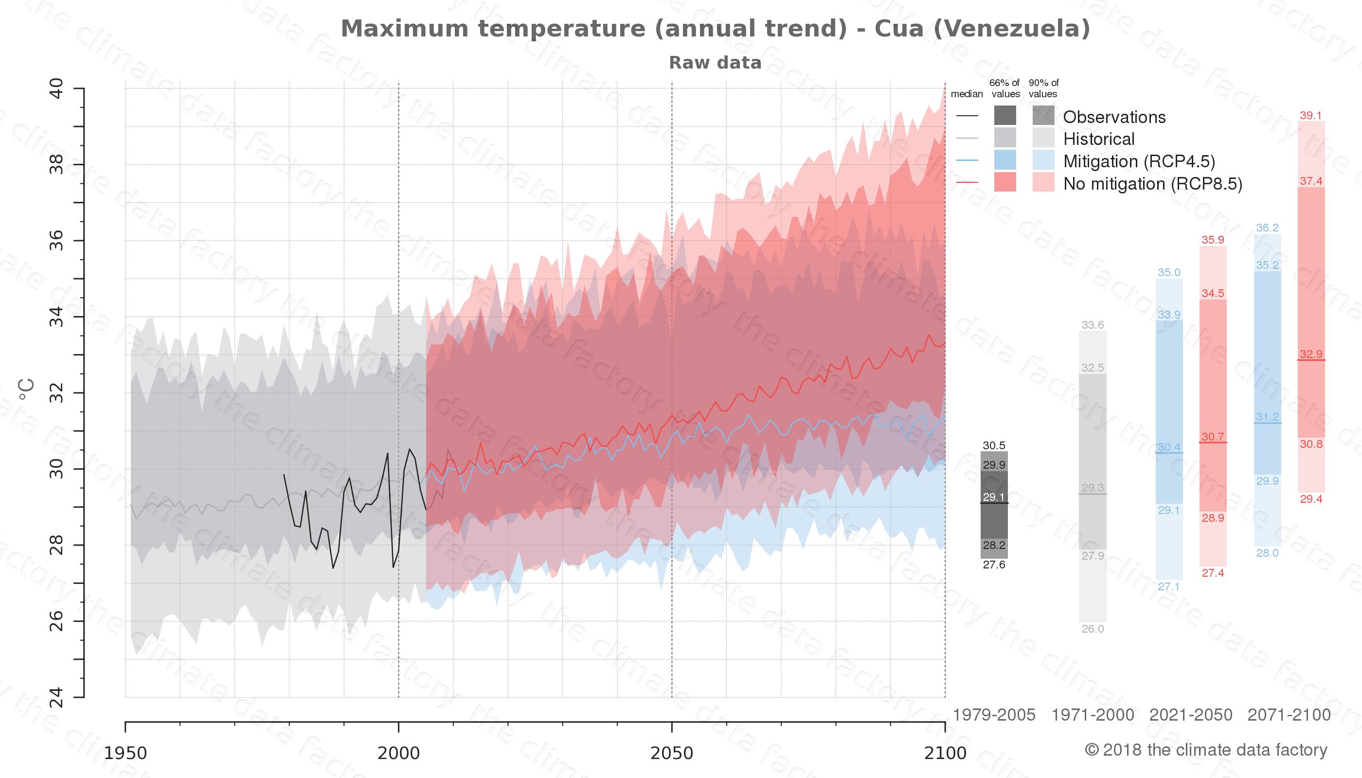 climate change data policy adaptation climate graph city data maximum-temperature cua venezuela
