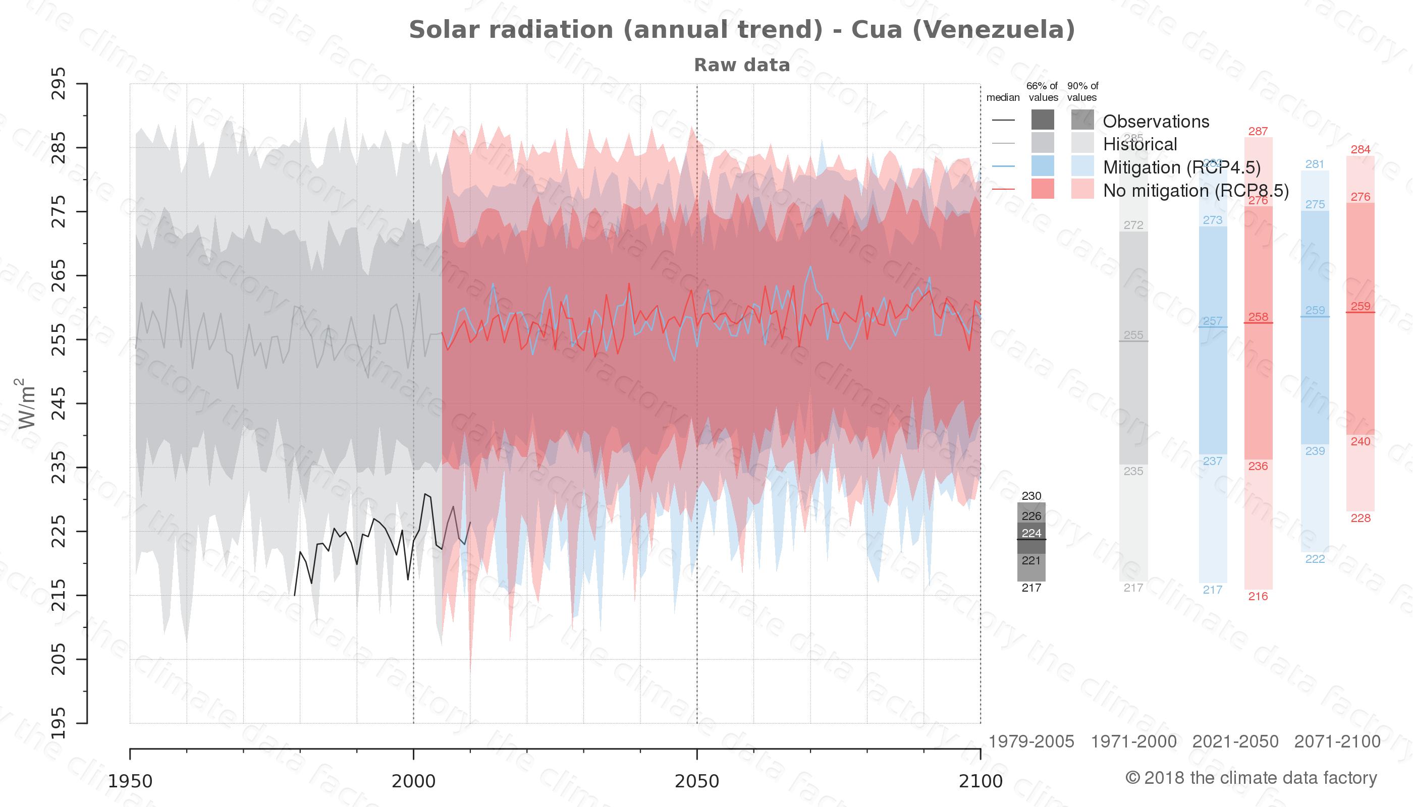 climate change data policy adaptation climate graph city data solar-radiation cua venezuela