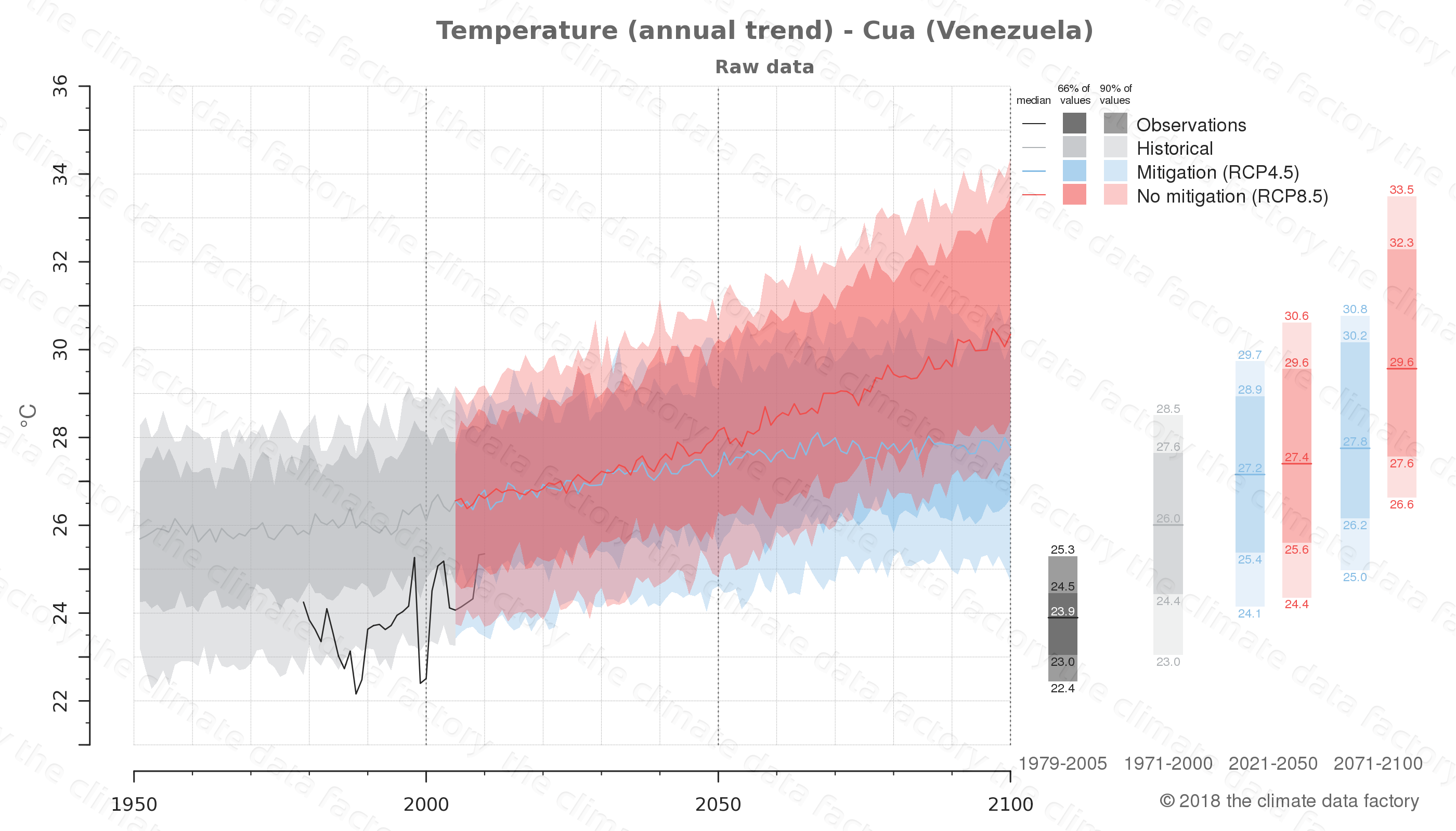 climate change data policy adaptation climate graph city data temperature cua venezuela