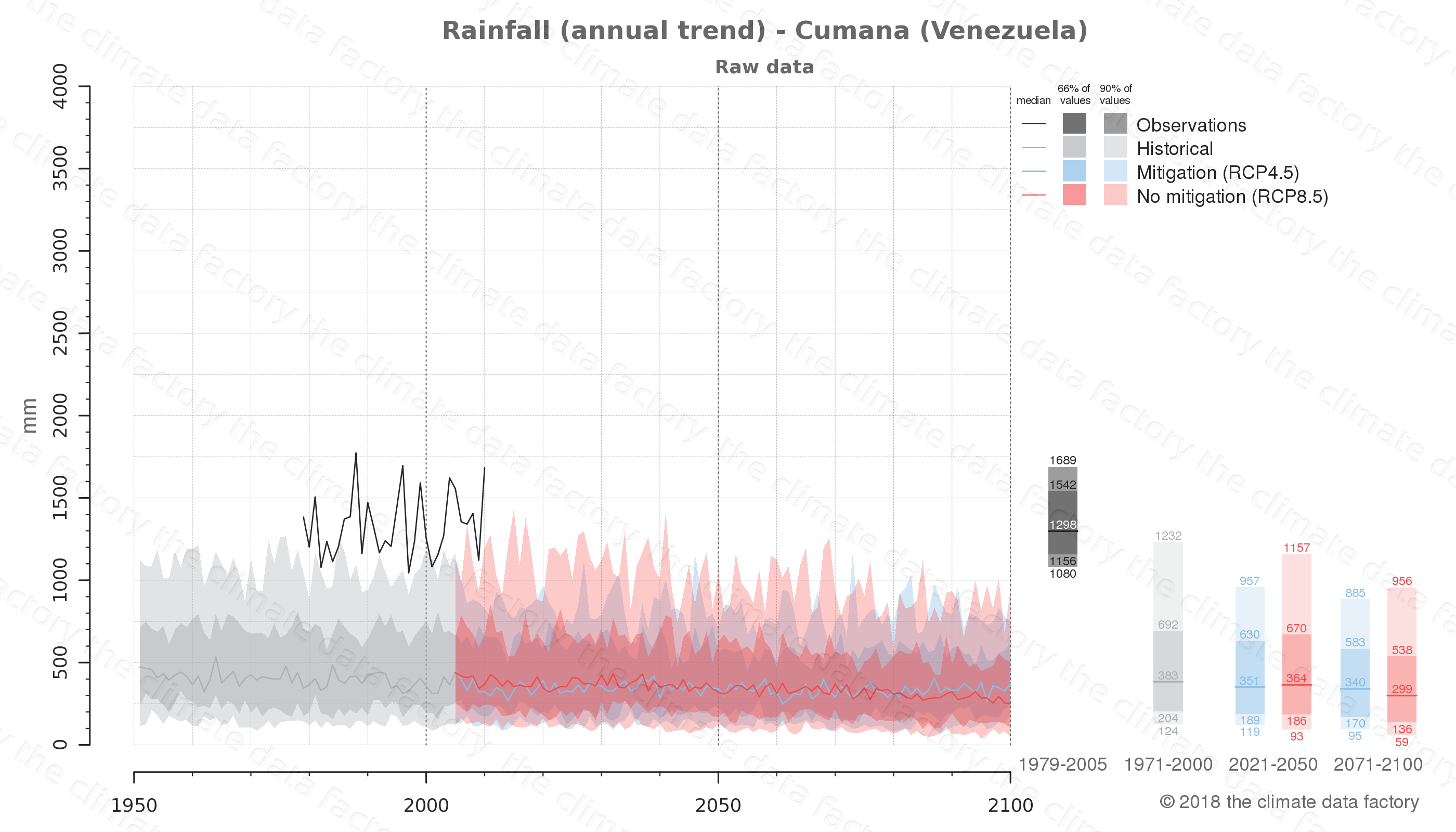 climate change data policy adaptation climate graph city data rainfall cumana venezuela