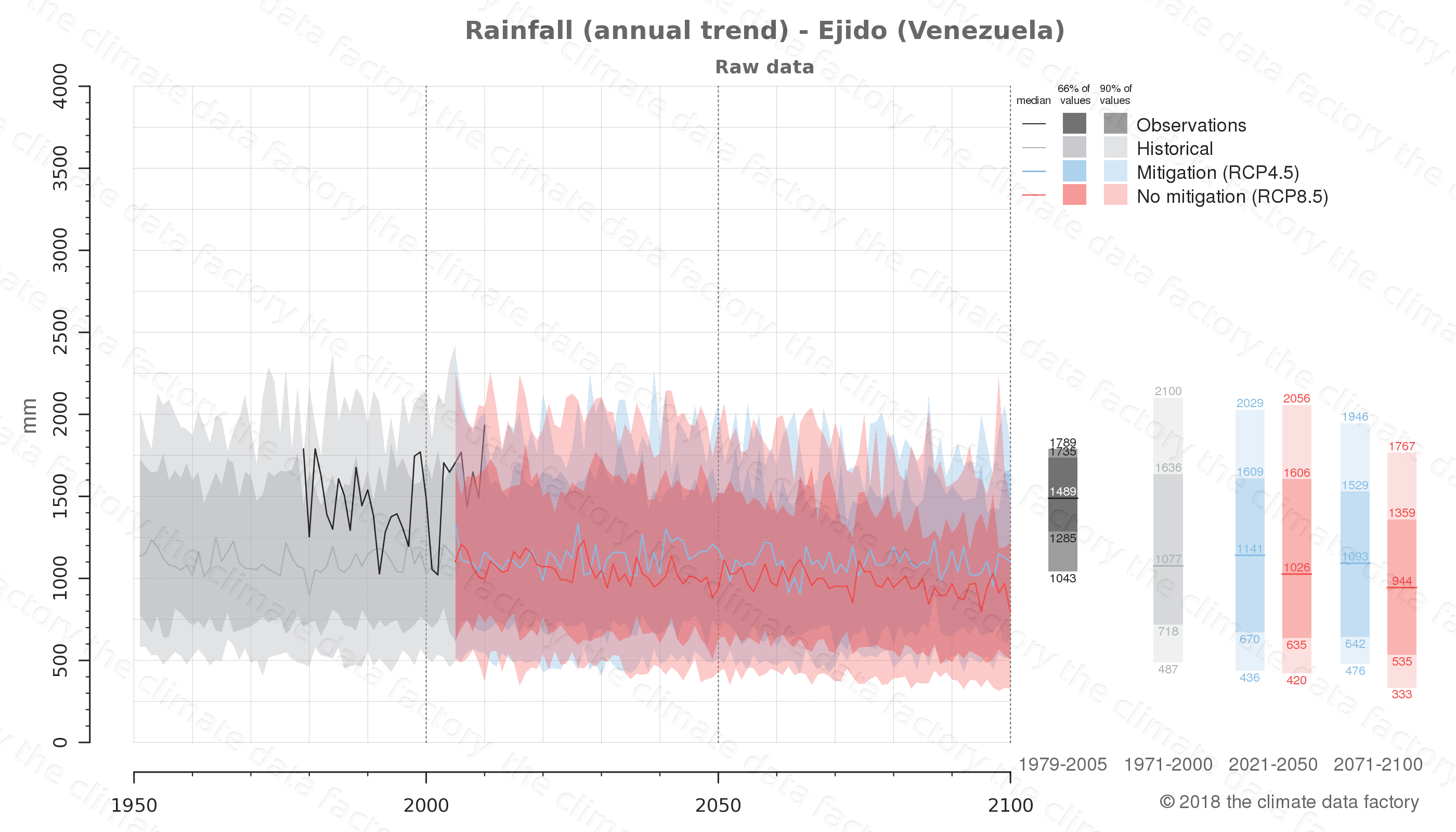 climate change data policy adaptation climate graph city data rainfall ejido venezuela