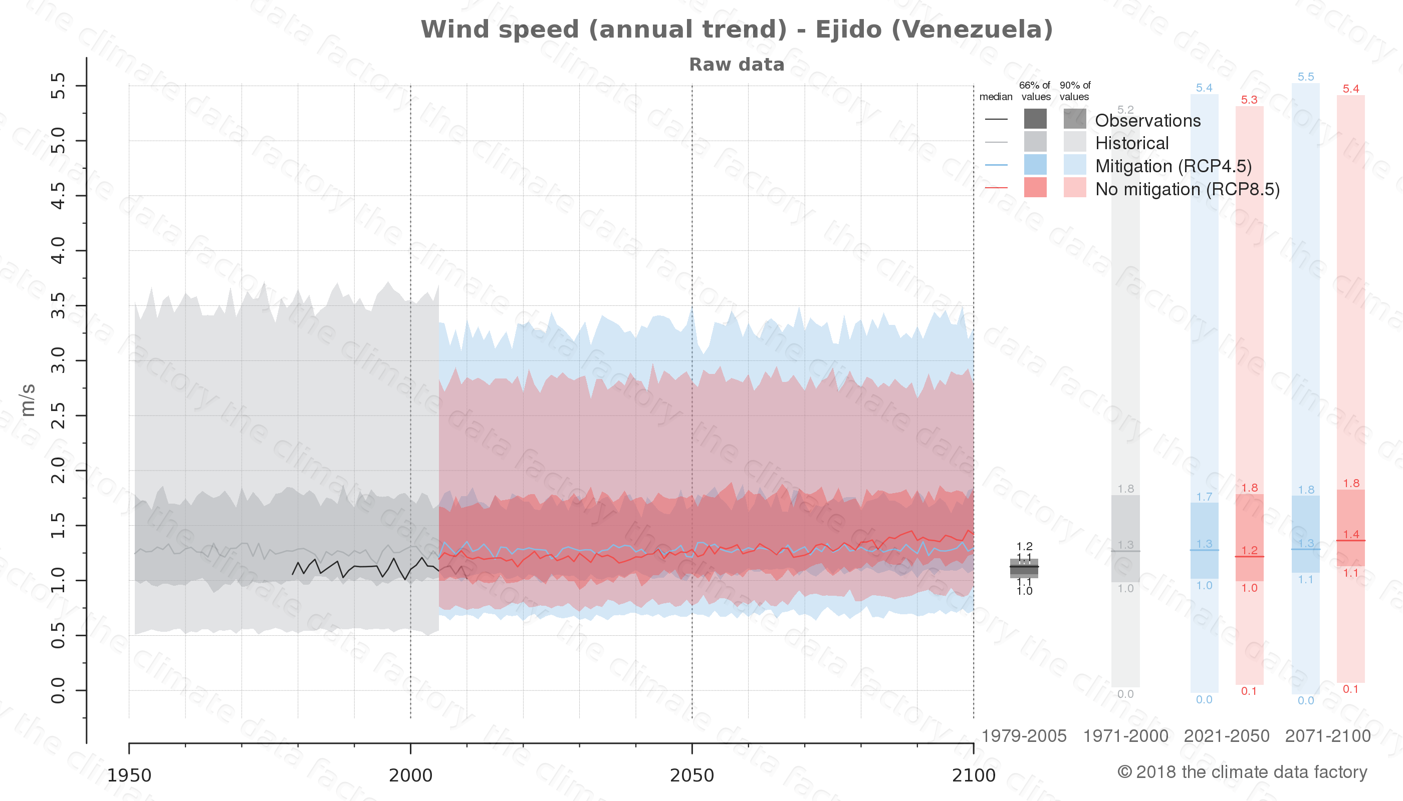 climate change data policy adaptation climate graph city data wind-speed ejido venezuela