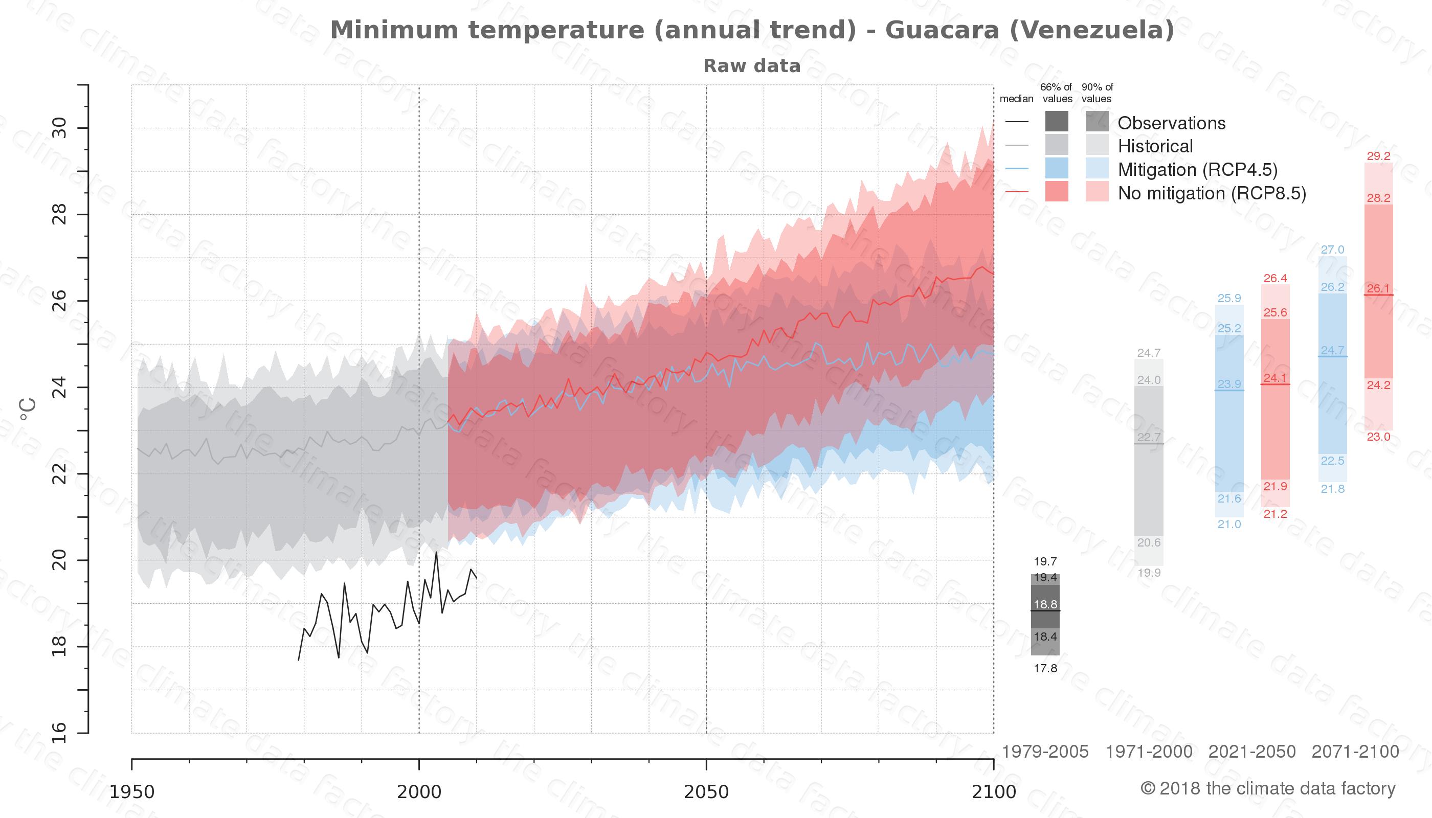 climate change data policy adaptation climate graph city data minimum-temperature guacara venezuela