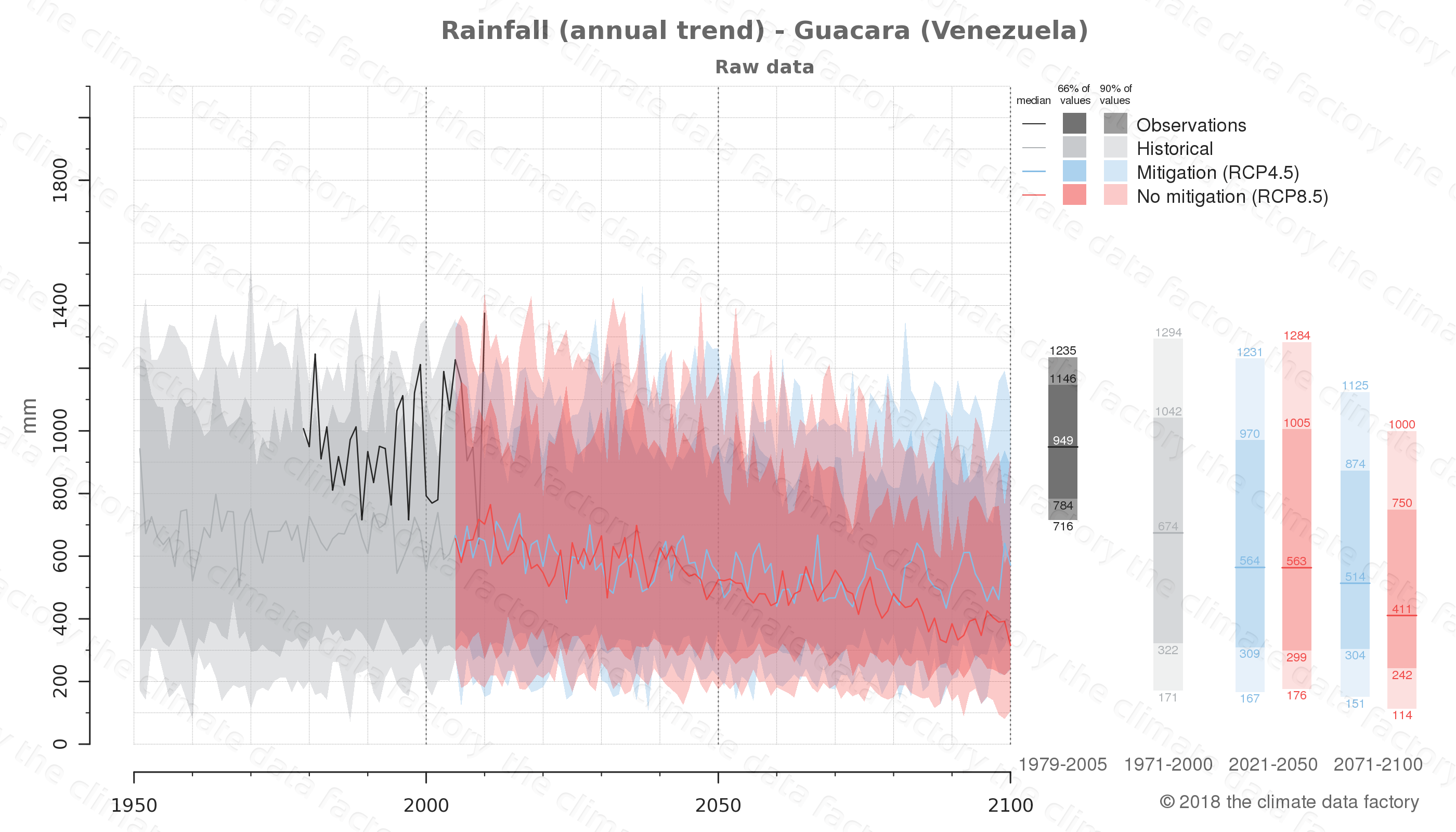 climate change data policy adaptation climate graph city data rainfall guacara venezuela