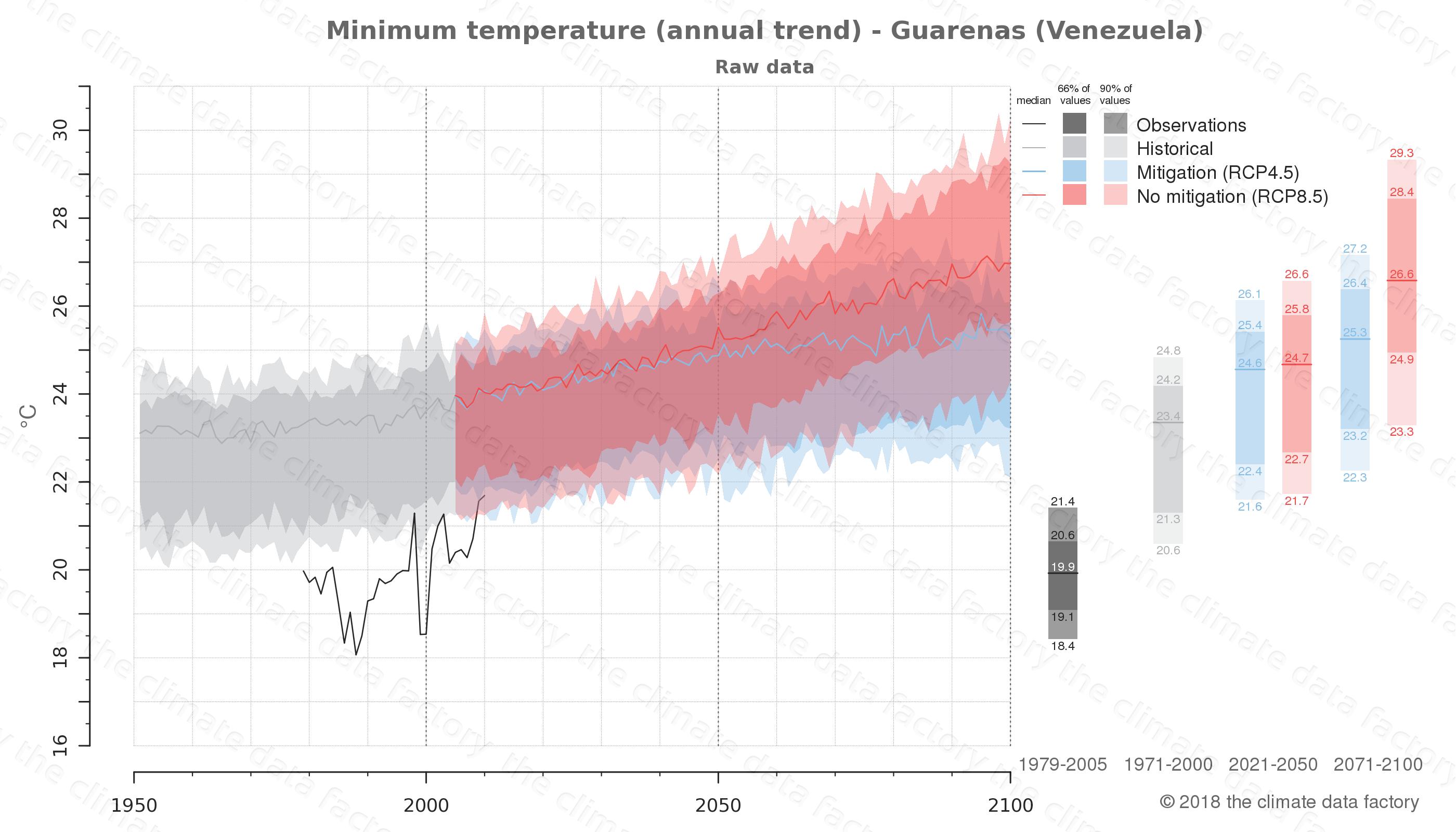 climate change data policy adaptation climate graph city data minimum-temperature guarenas venezuela