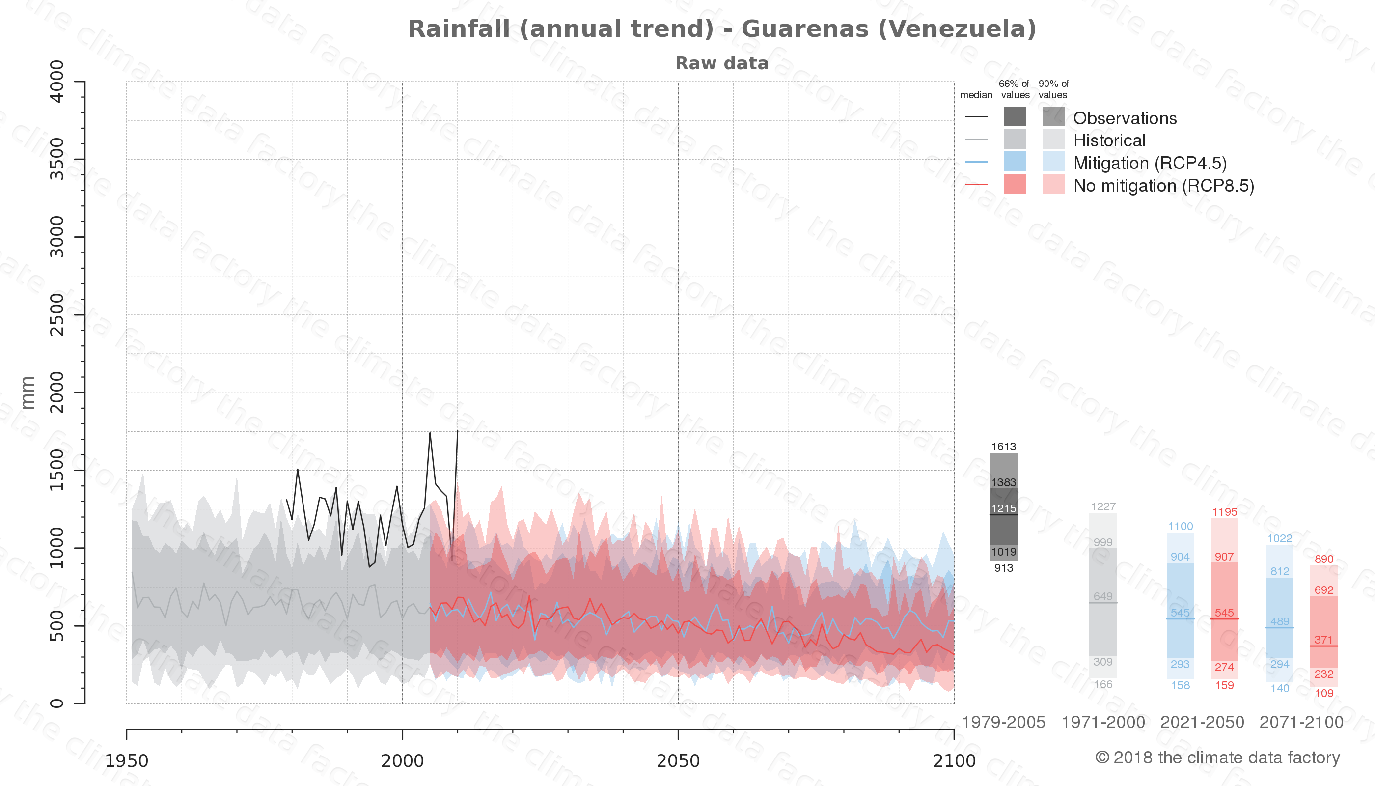 climate change data policy adaptation climate graph city data rainfall guarenas venezuela