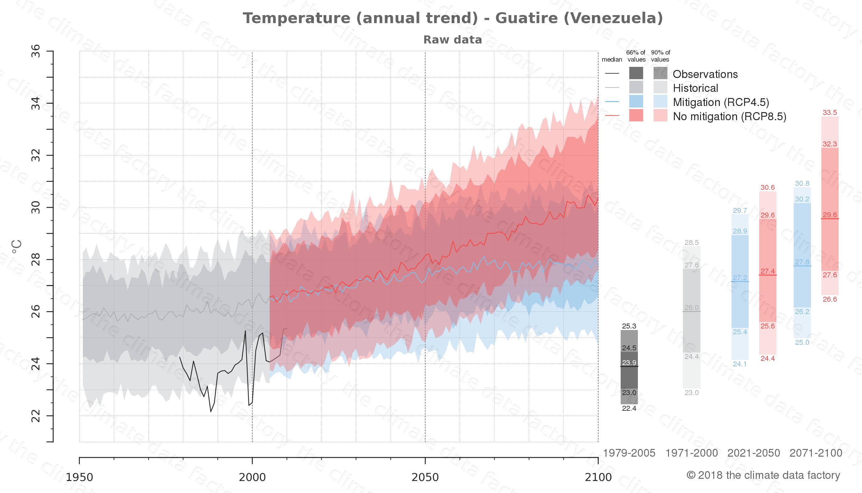 climate change data policy adaptation climate graph city data temperature guatire venezuela