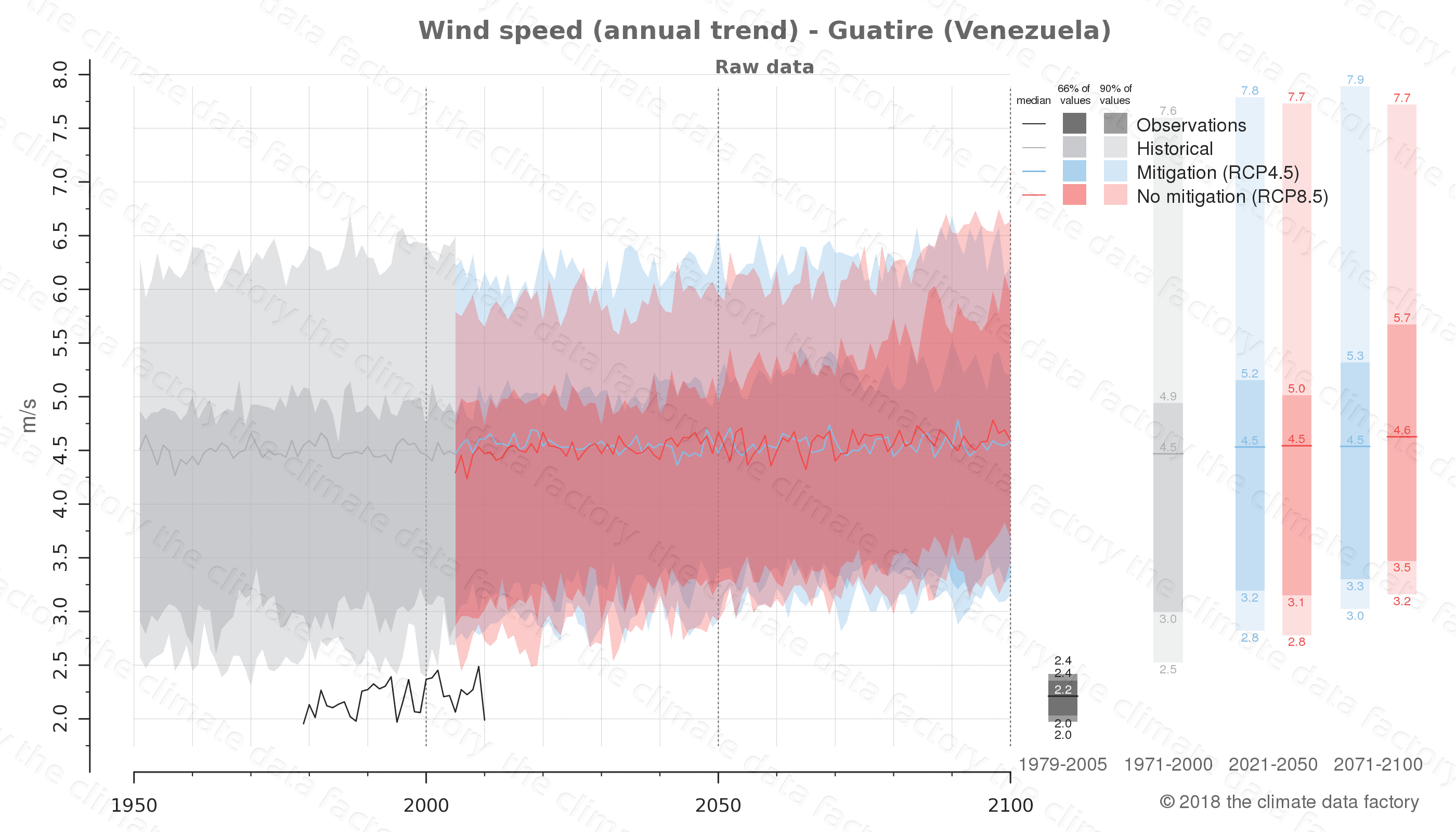 climate change data policy adaptation climate graph city data wind-speed guatire venezuela