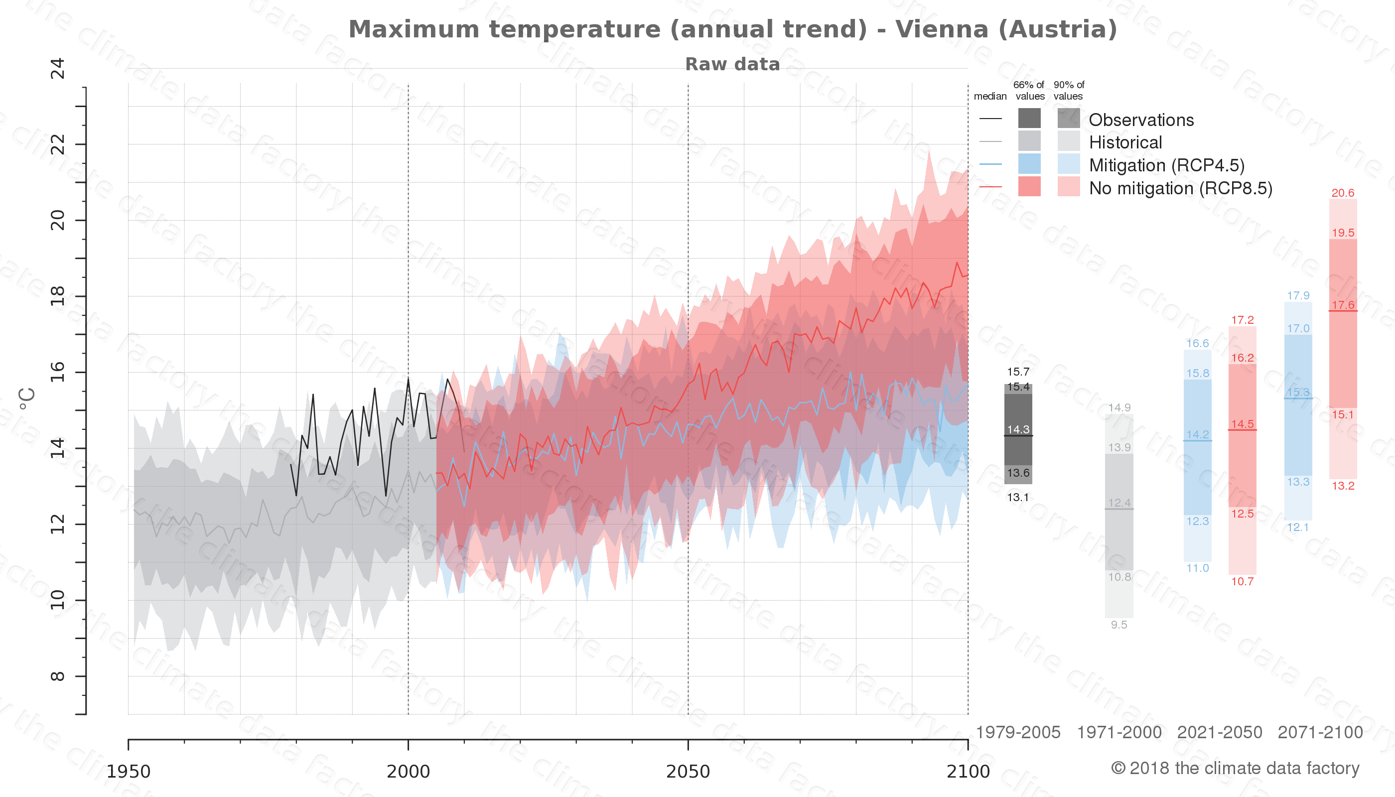 climate change data policy adaptation climate graph city data maximum-temperature vienna austria