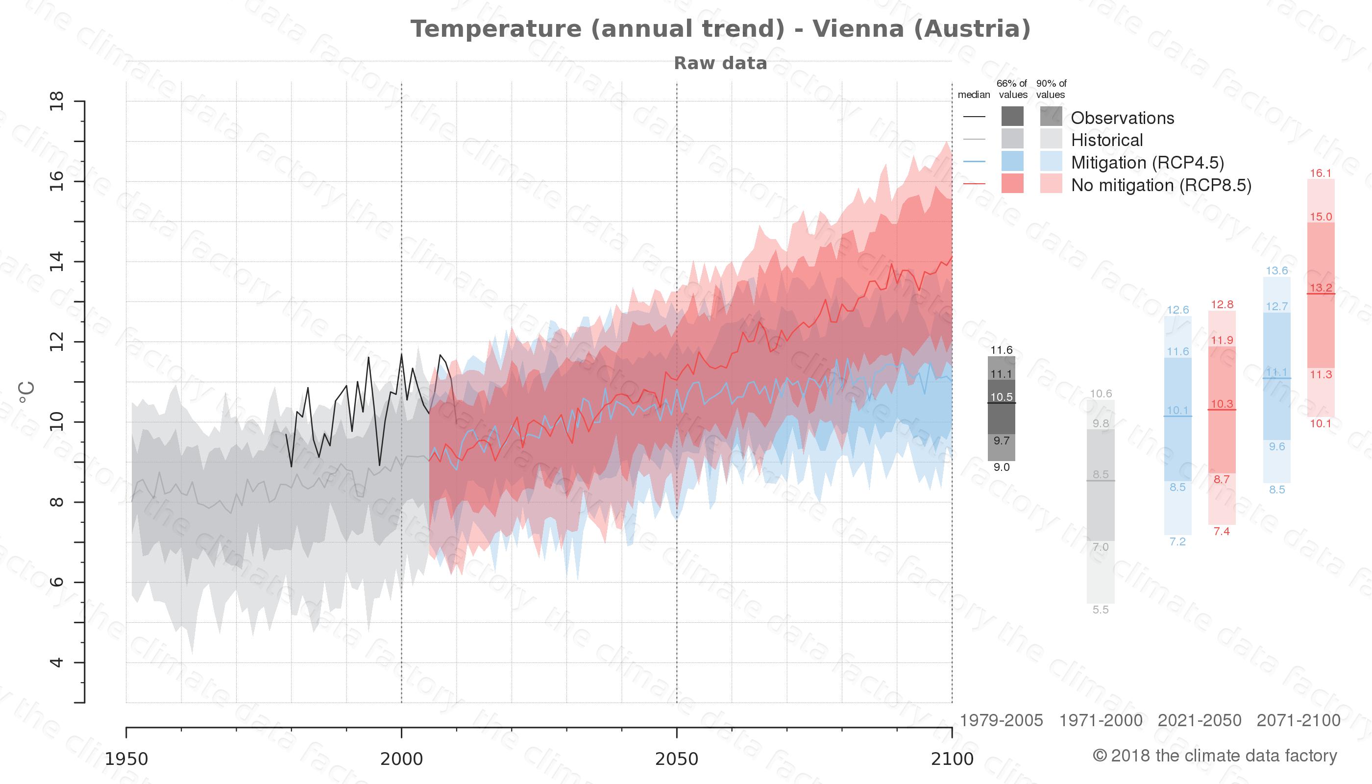 climate change data policy adaptation climate graph city data temperature vienna austria