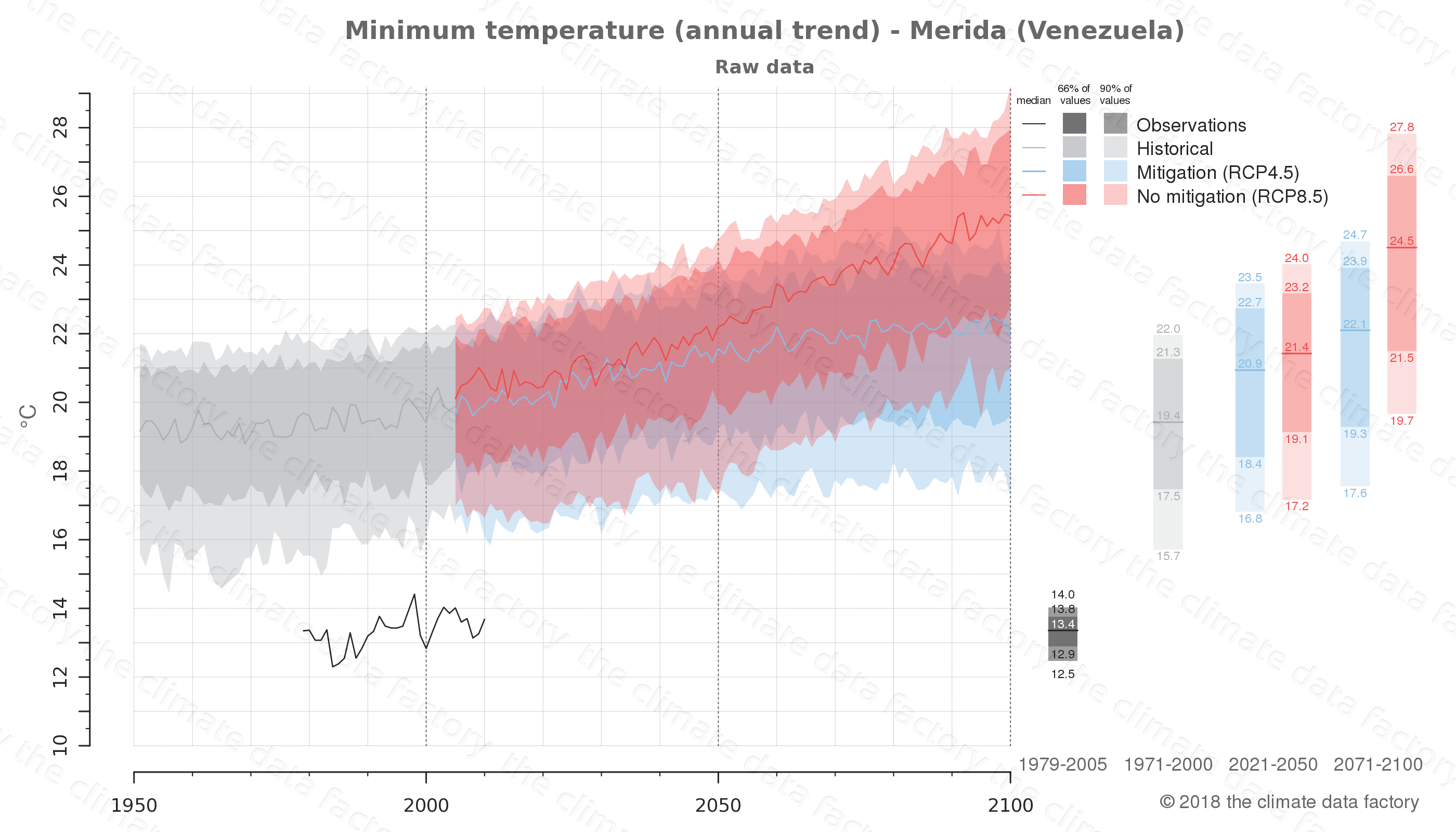 climate change data policy adaptation climate graph city data minimum-temperature merida venezuela