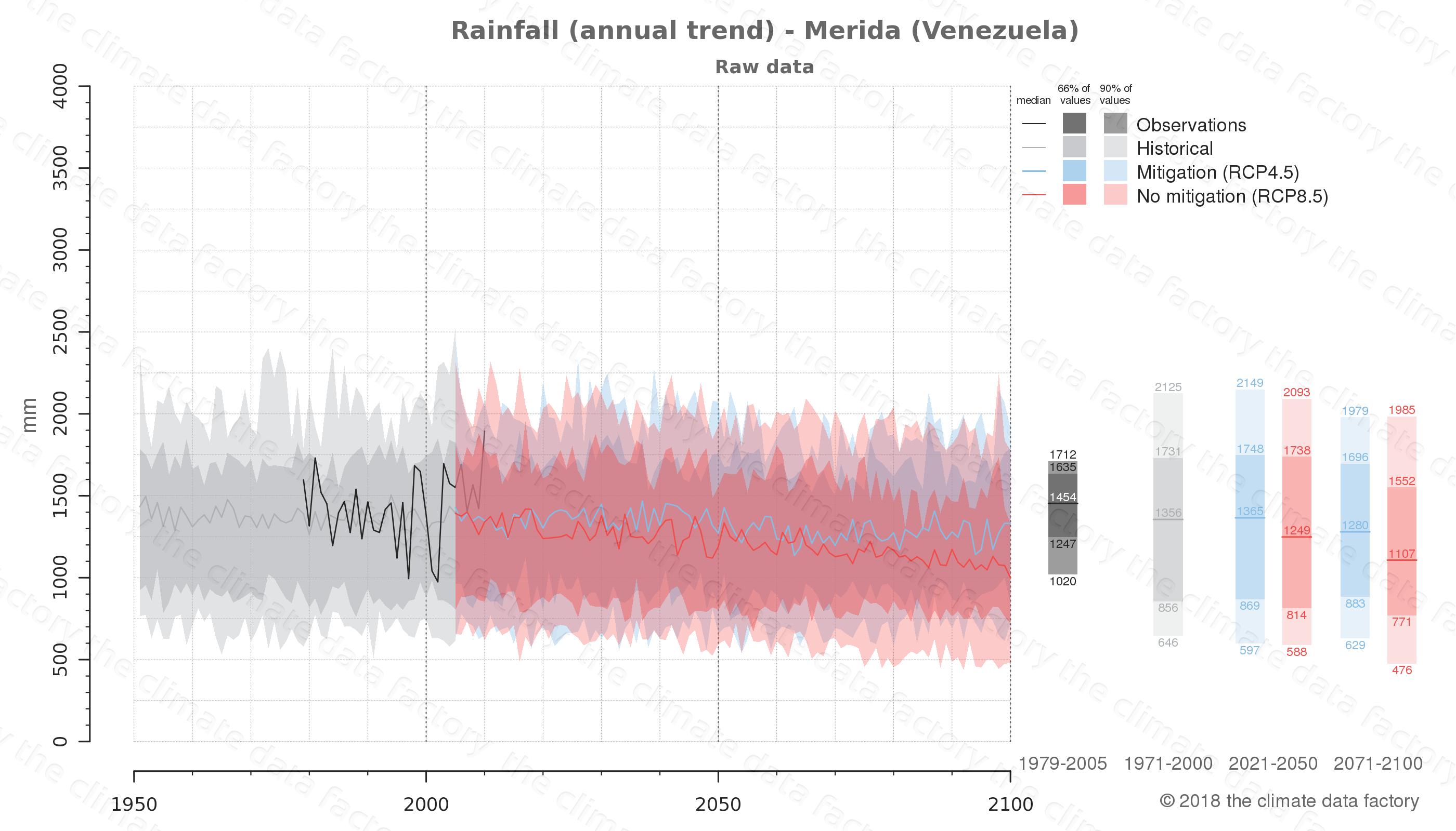 climate change data policy adaptation climate graph city data rainfall merida venezuela