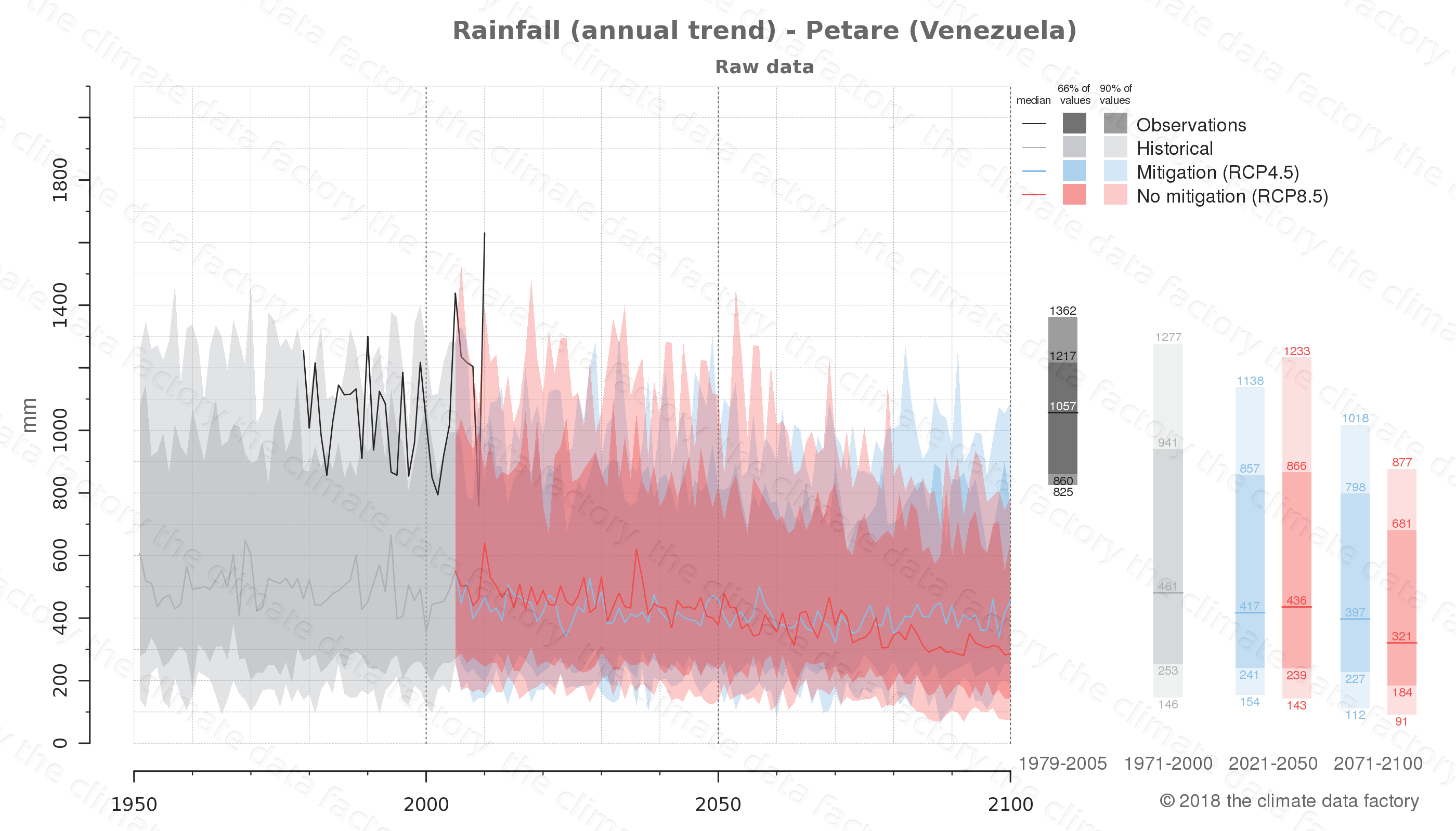 climate change data policy adaptation climate graph city data rainfall petare venezuela