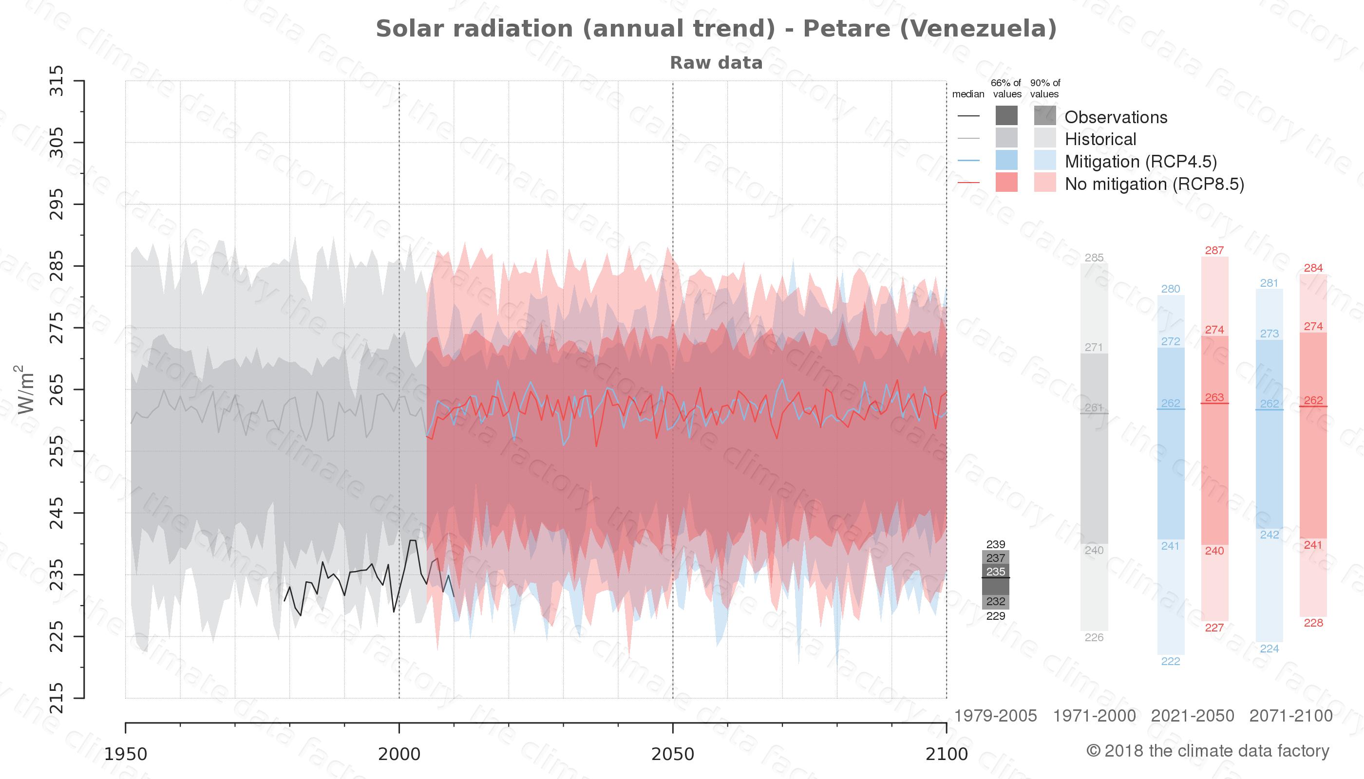 climate change data policy adaptation climate graph city data solar-radiation petare venezuela